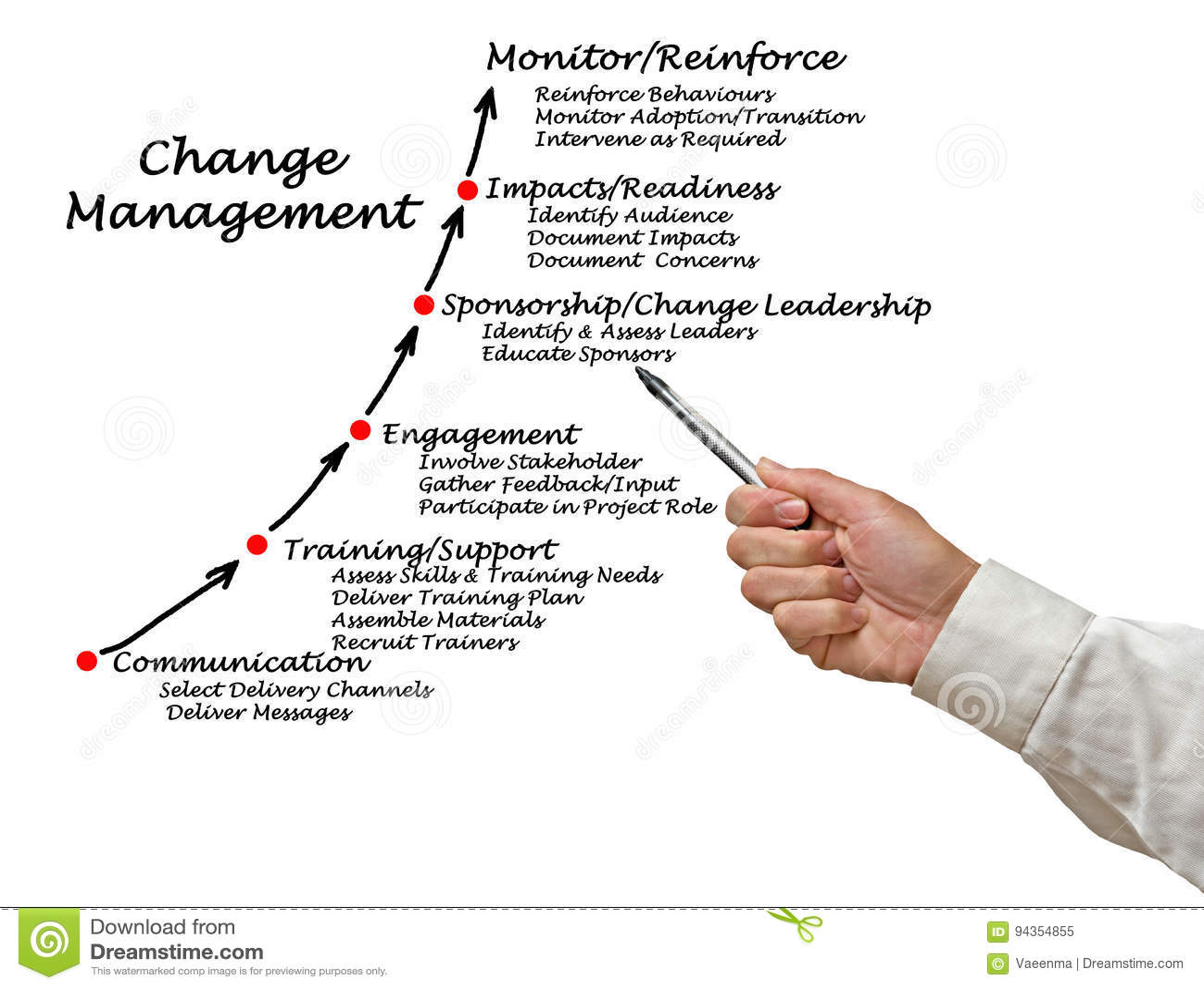 Diagram van veranderingsbeheer