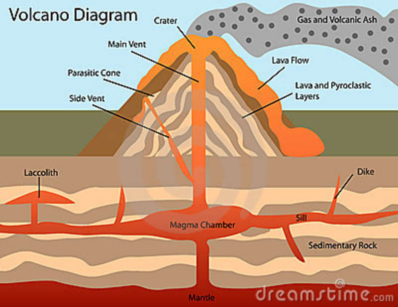 Diagram Of A Volcano Royalty Free Stock Photos
