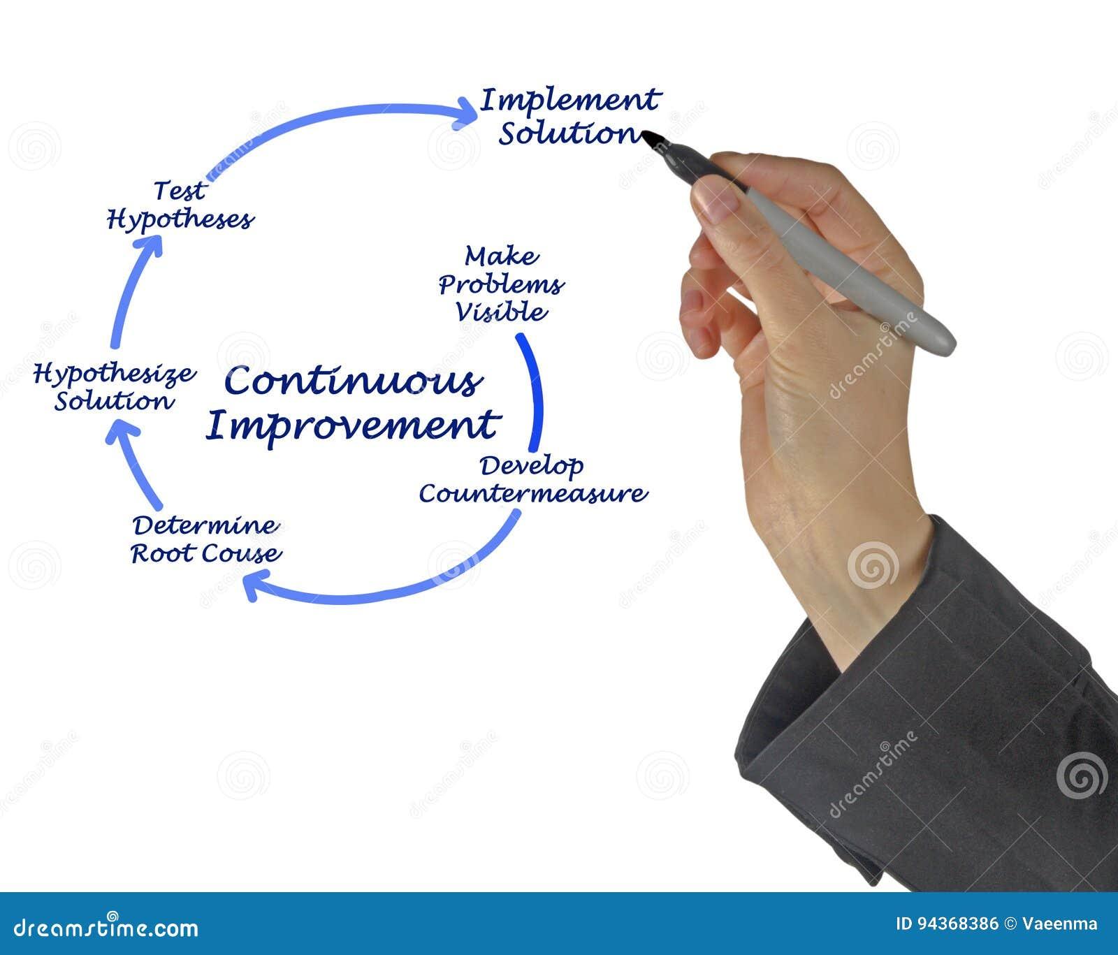 Diagram voor Voortdurende verbetering