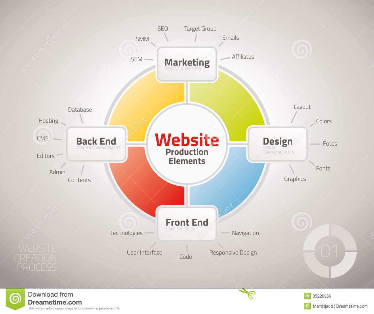 Diagram Of Website Production Process Elements Royalty