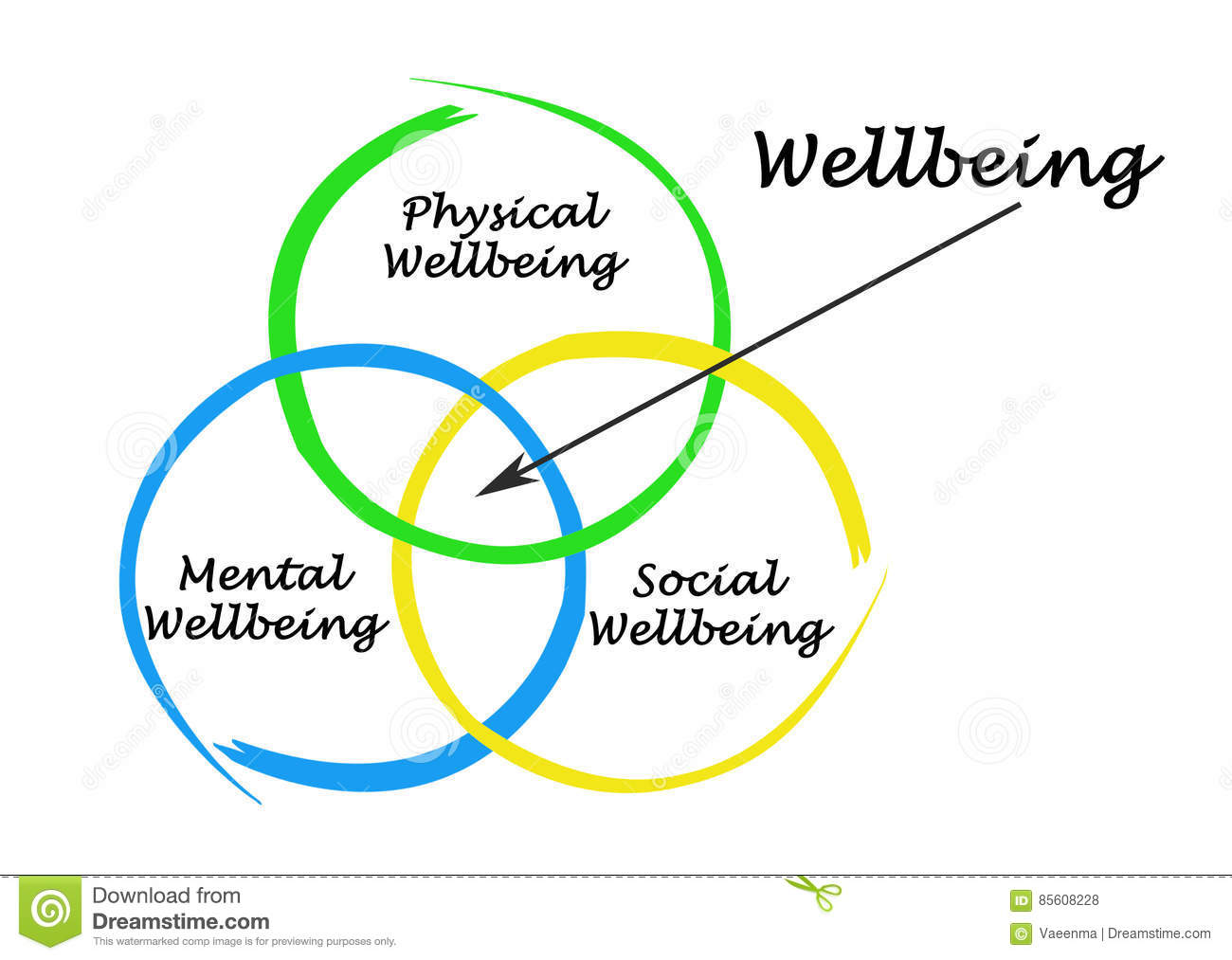what are the components of mental well being