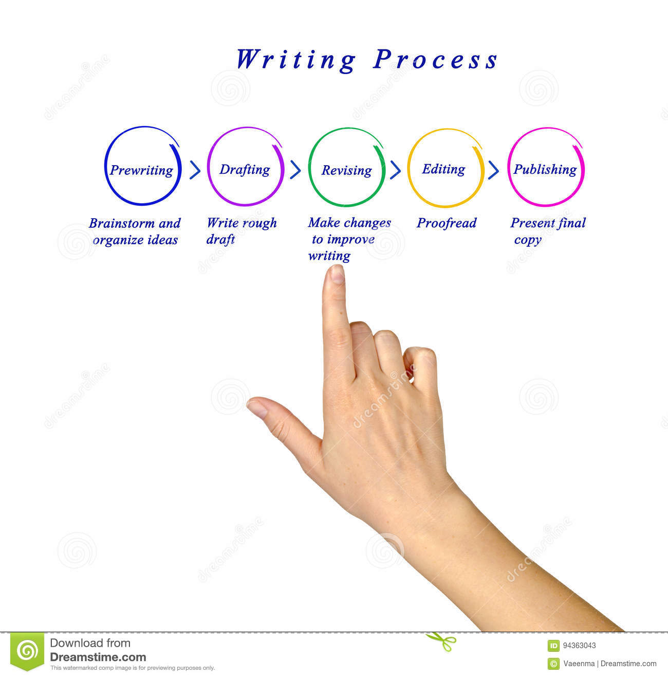 Diagram Of Writing Process Stock Image  Image Of Pubisher