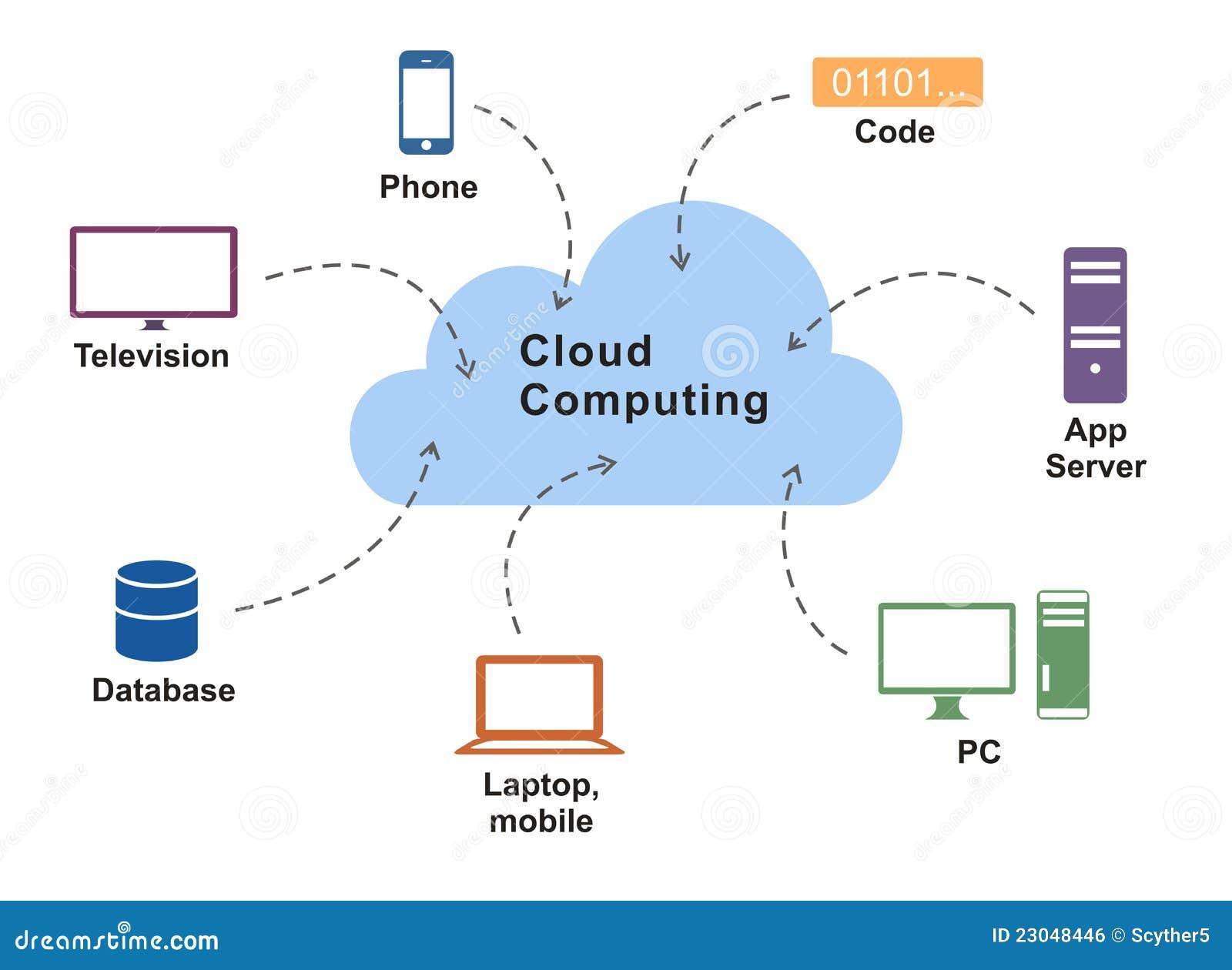 Diagrama Computacional De La Nube Imagen de archivo libre