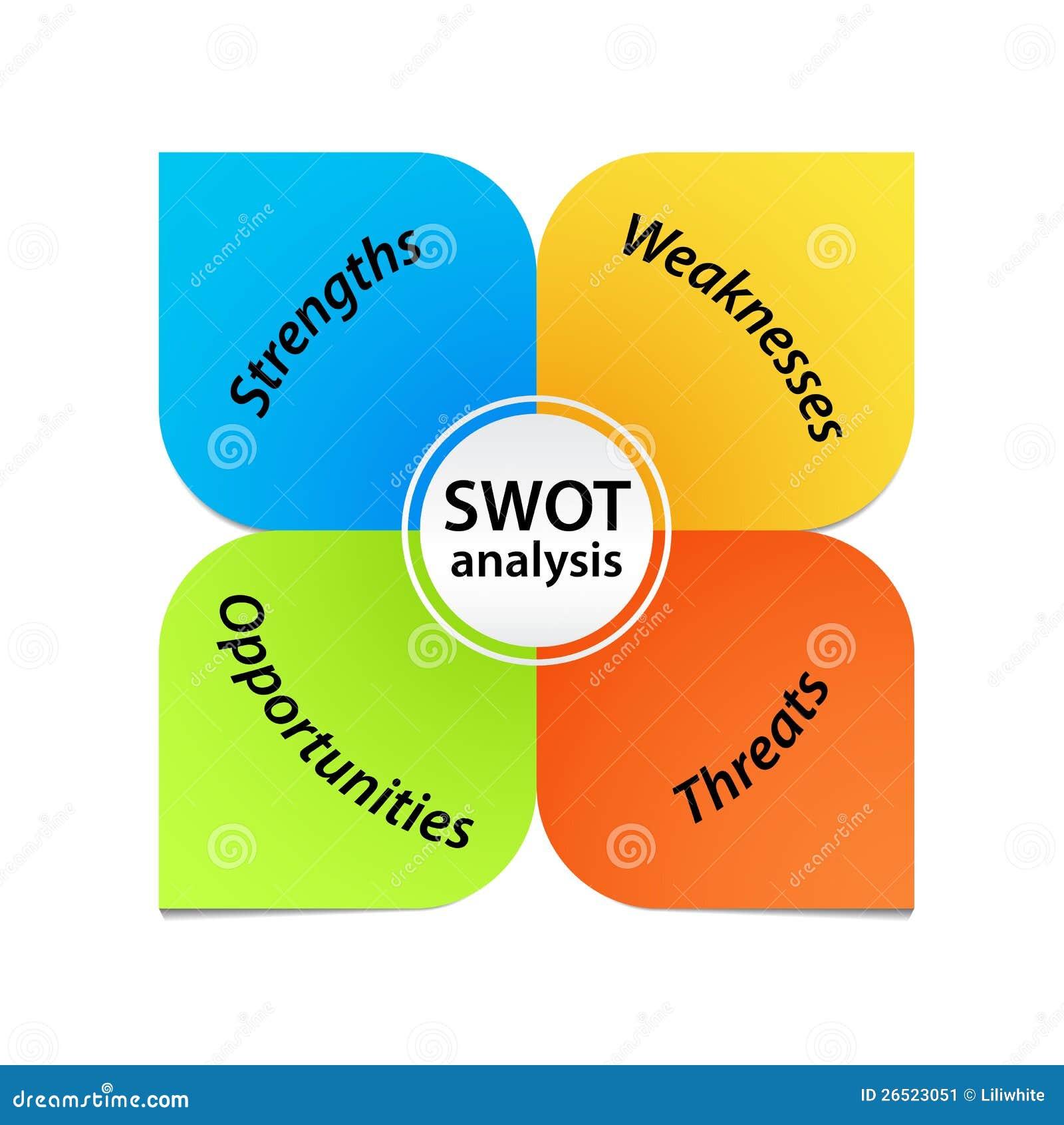Diagrama da análise do SWOT