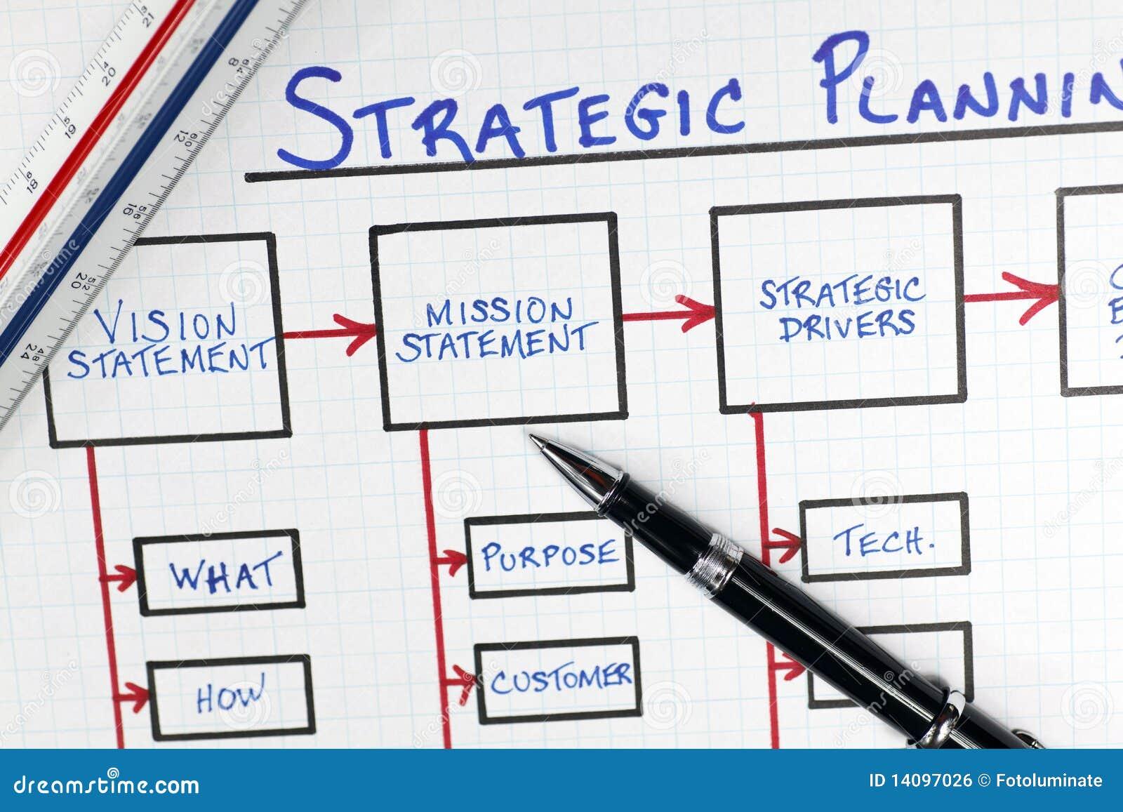 diagrama da estrutura do planeamento estrat233gico do