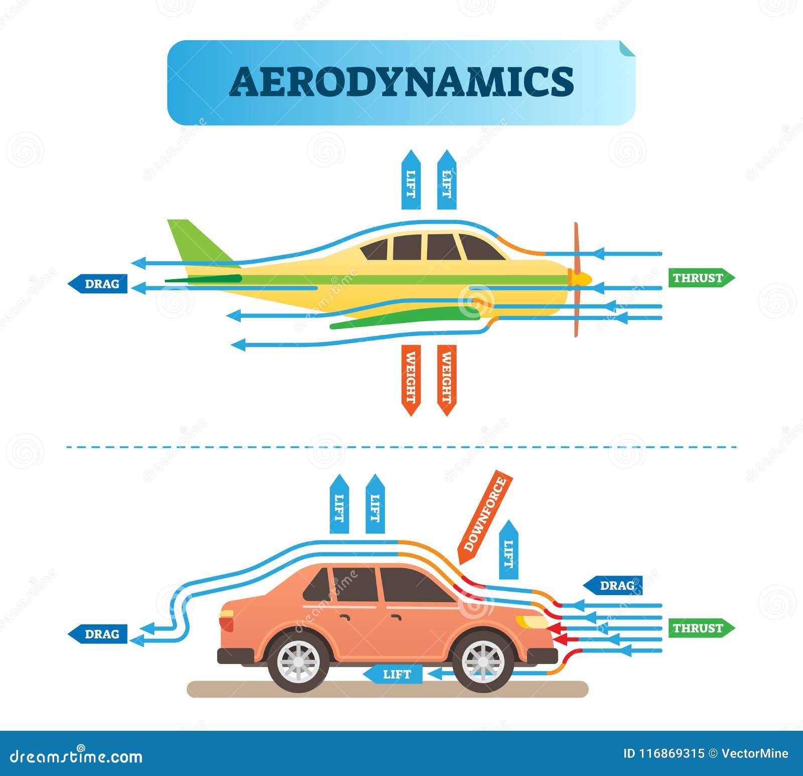 Diagrama da ilustração do vetor da engenharia do fluxo de ar da aerodinâmica com avião e carro Esquema da resistência da força do