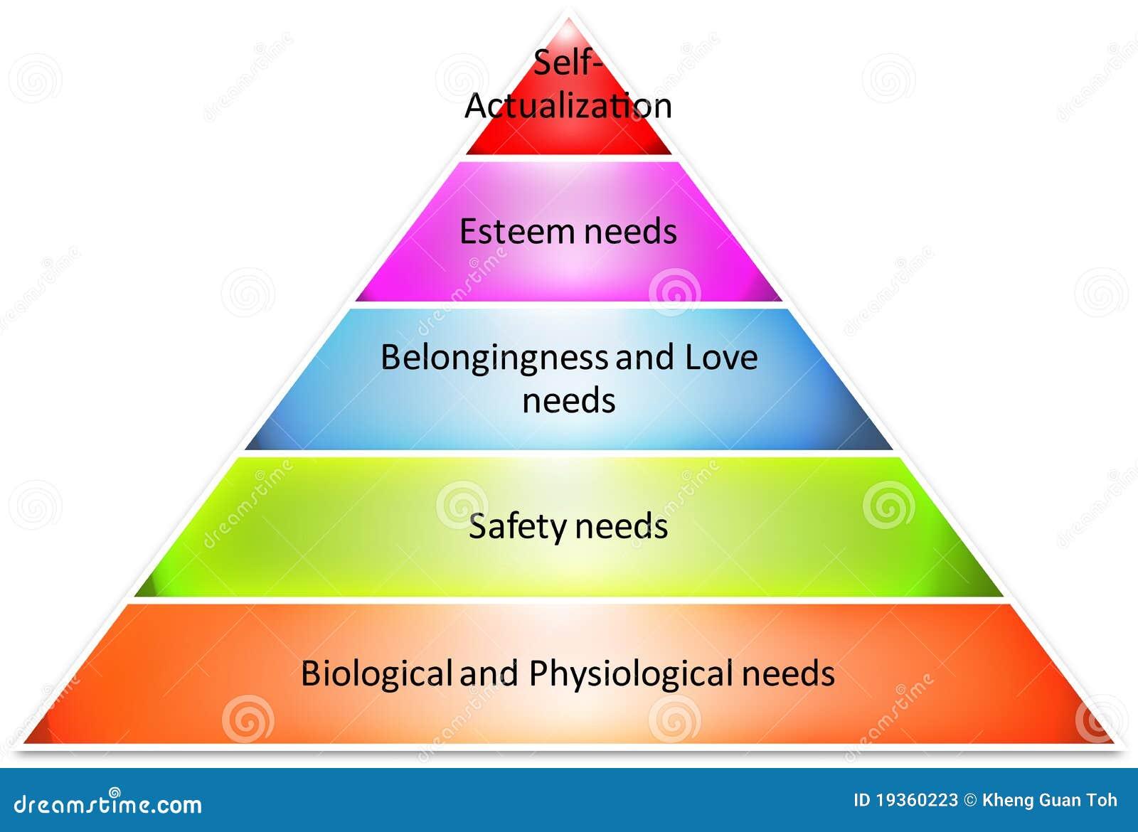 Diagrama da pirâmide da estratégia hierárquica