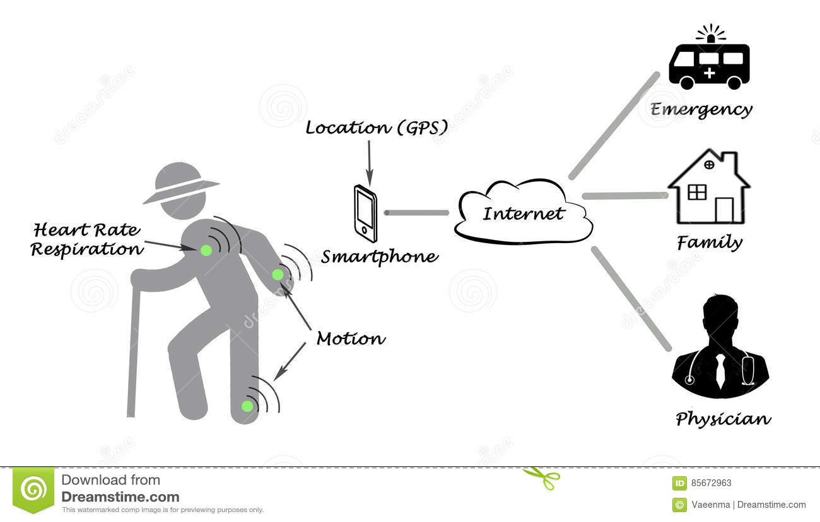 Diagrama da telemedicina