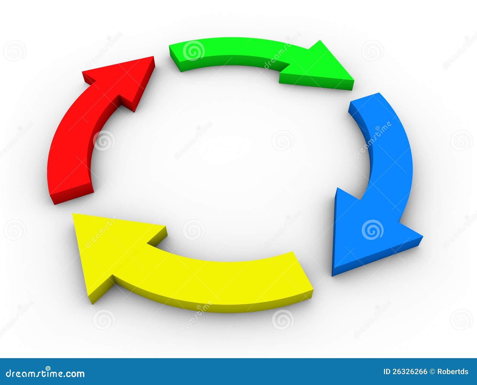 diagrama de fluxo circular com as setas coloridas