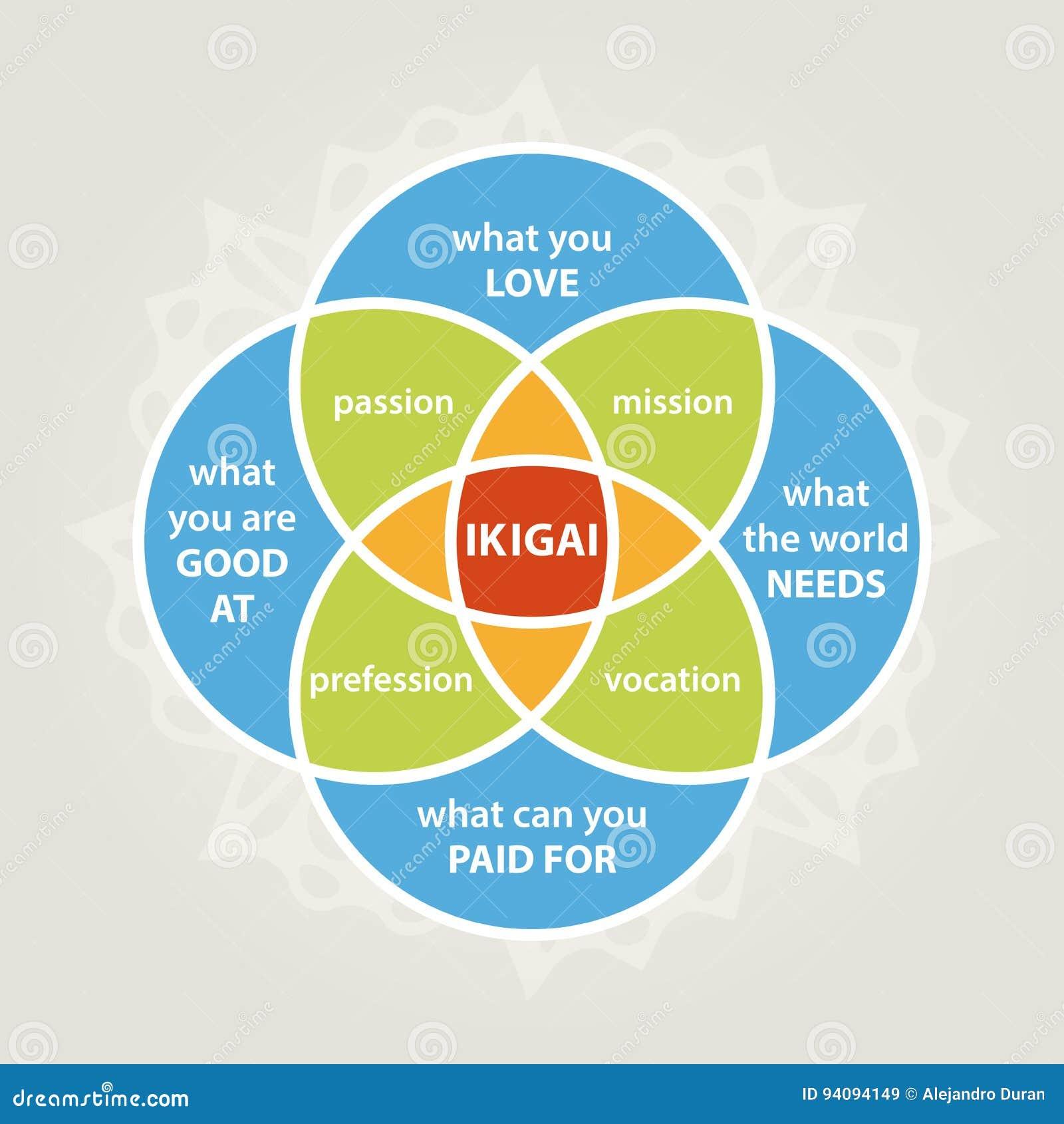 Diagrama de Ikigai