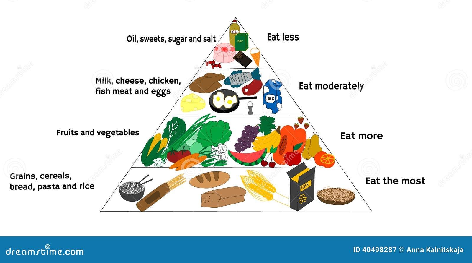 Diagrama de la comida