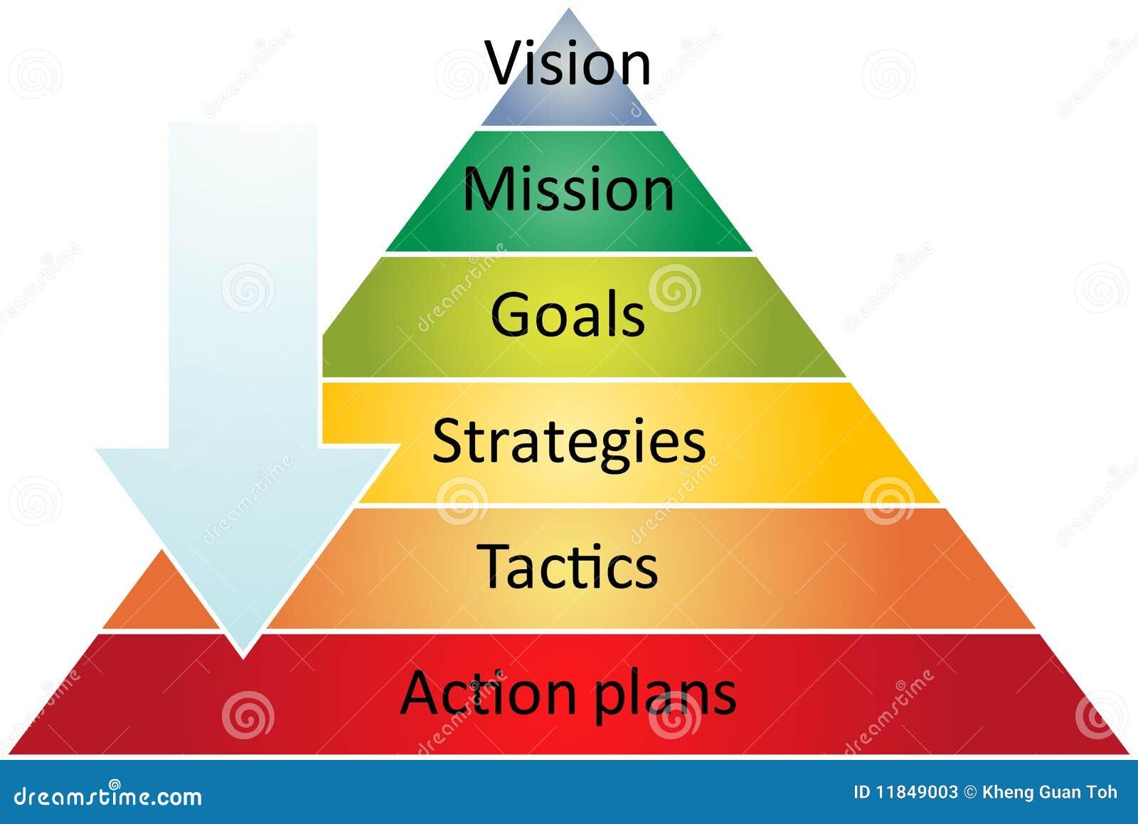 Diagrama de la gerencia de la pirámide de la estrategia