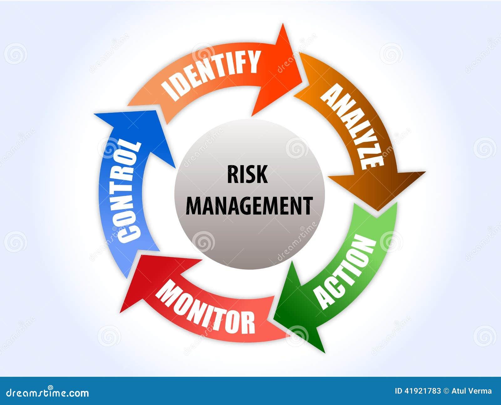 Diagrama de la gestión de riesgos con la solución de 5 pasos
