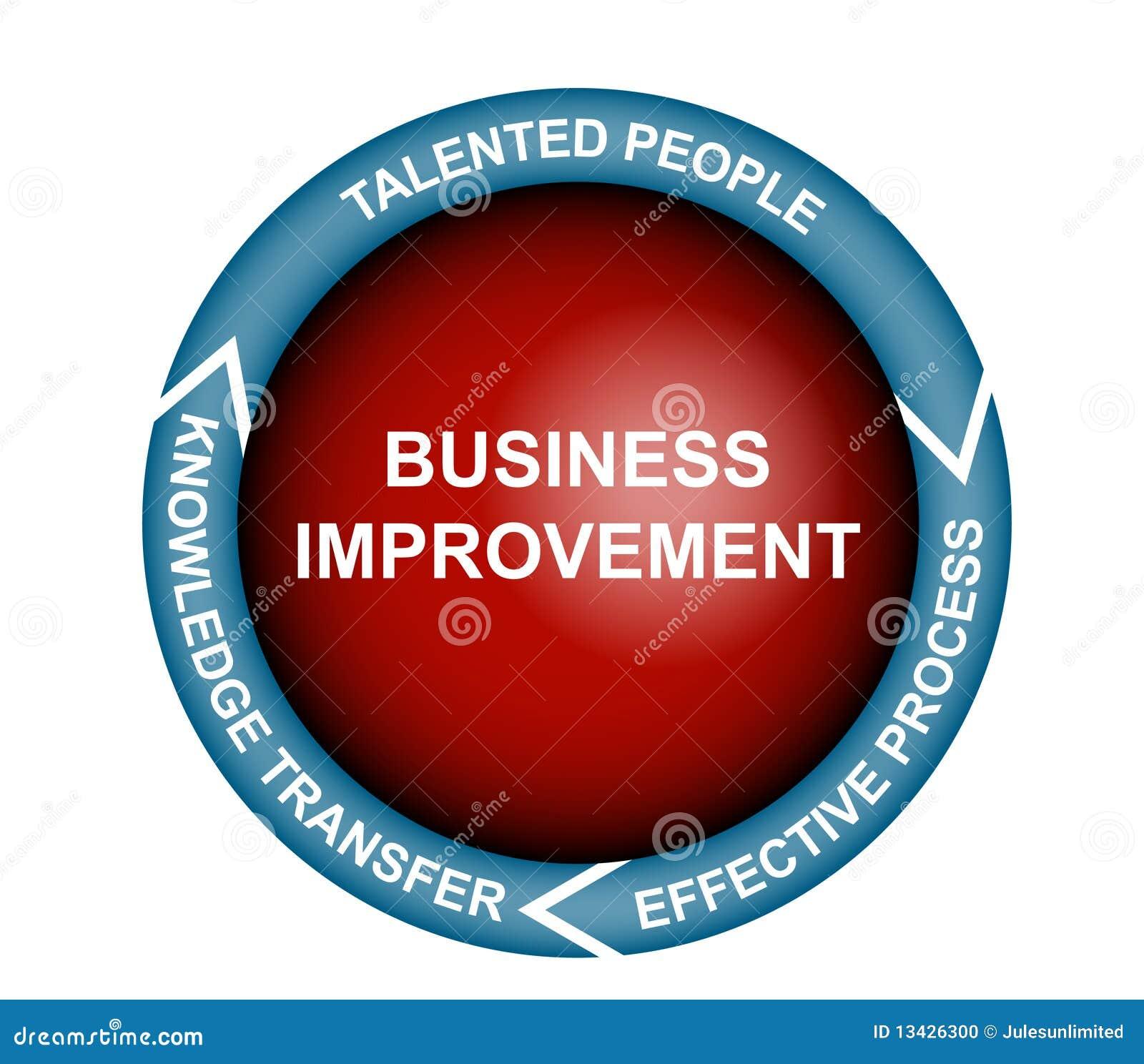 Diagrama de la mejora del asunto