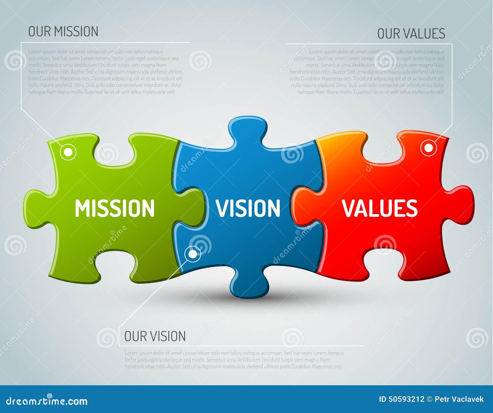 Diagrama de la misión, de la visión y de los valores