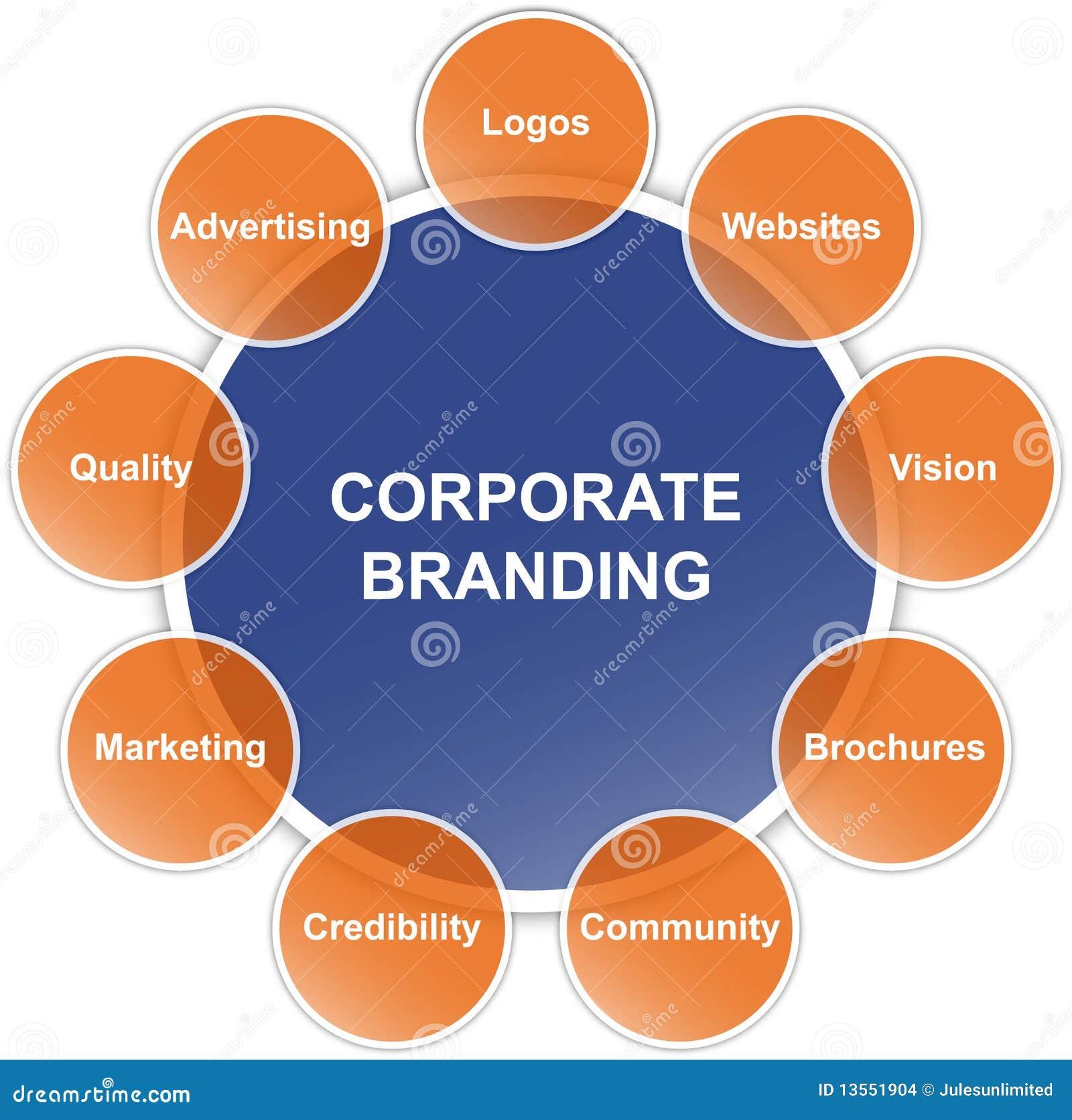 Diagrama De Marcado En Caliente Corporativo Stock de ilustración ...