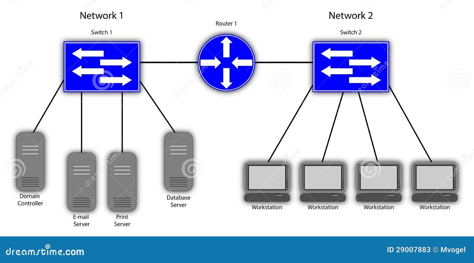 Diagrama de rede local