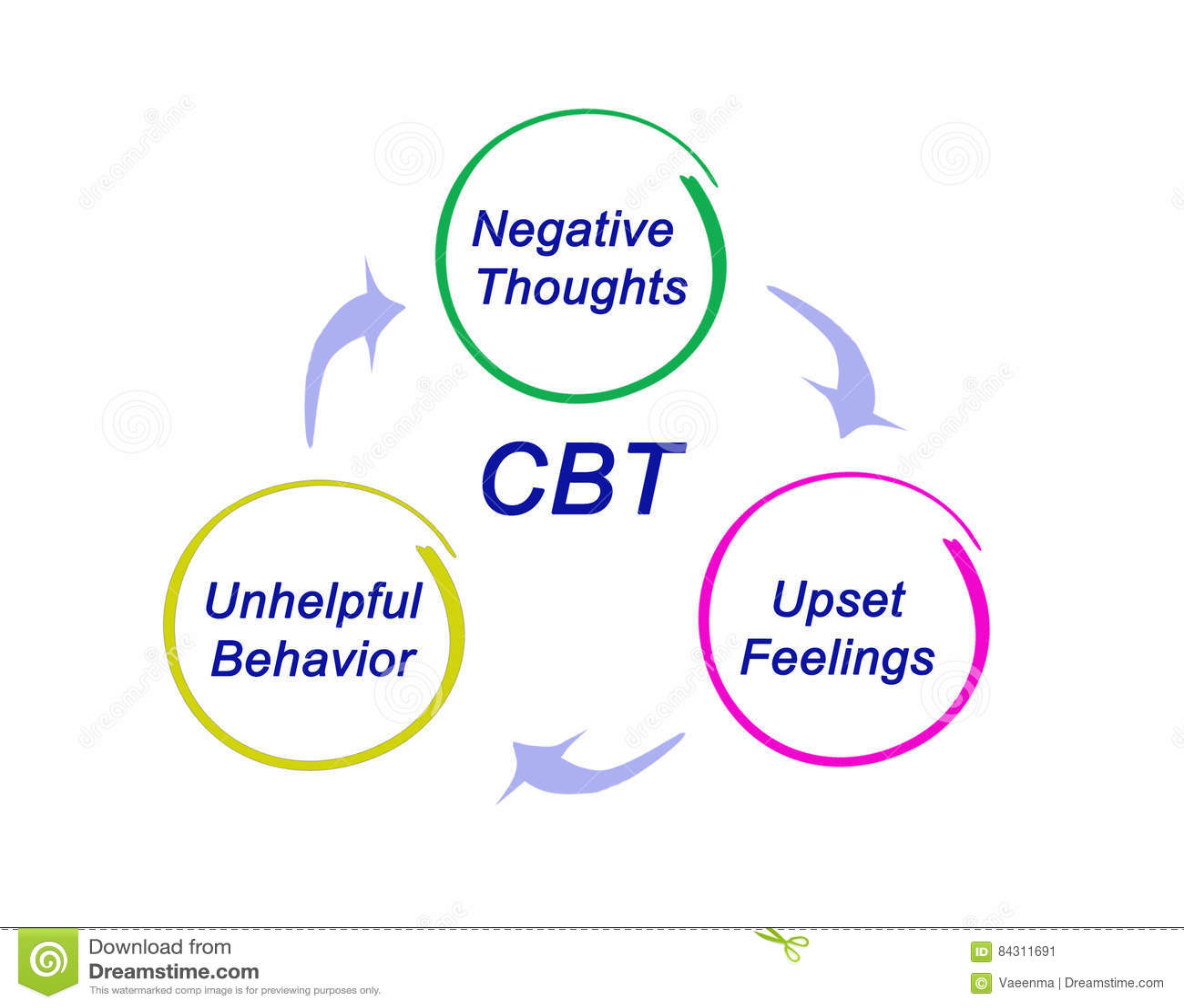 Diagrama del CBT