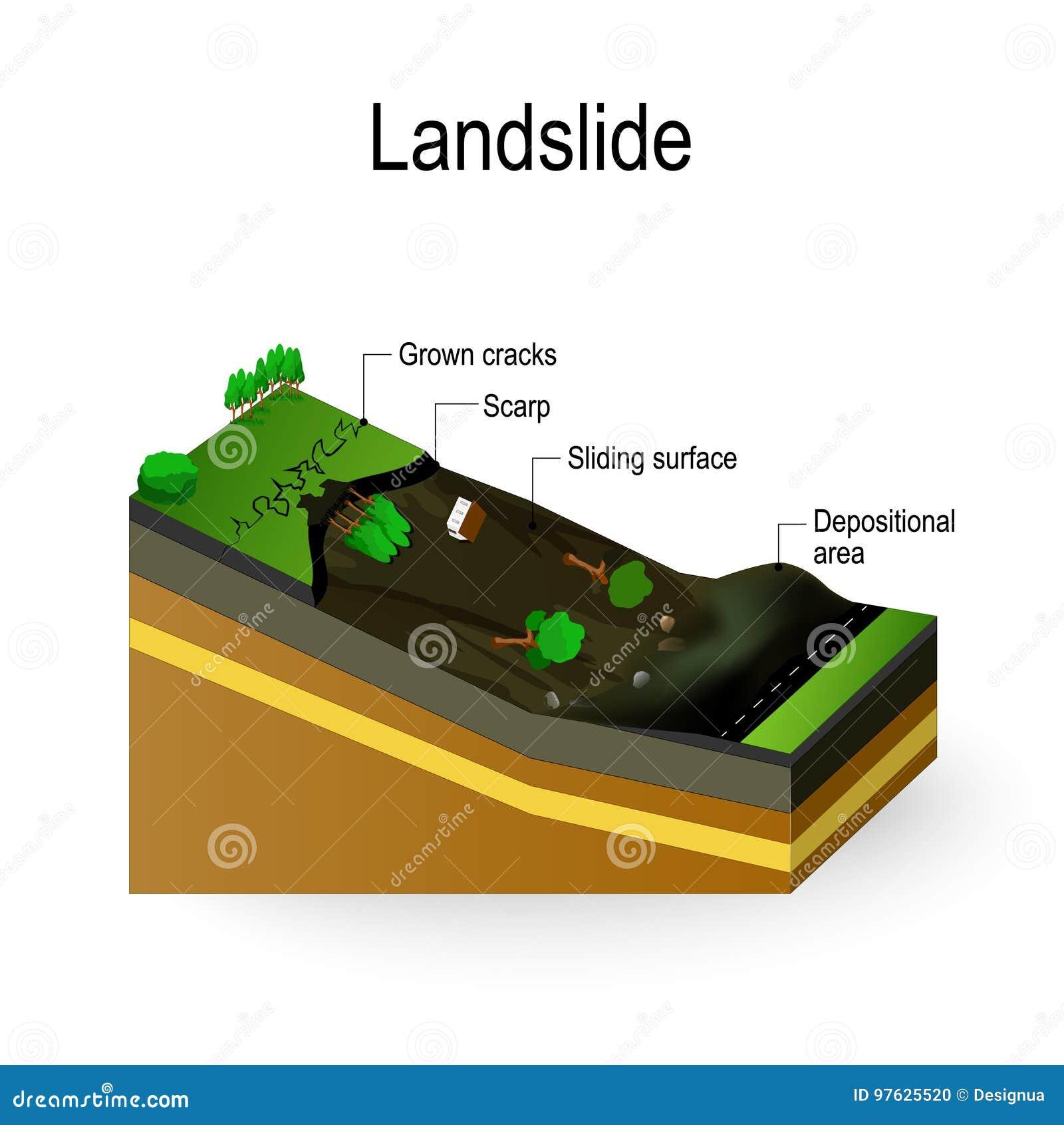 Diagrama del derrumbamiento