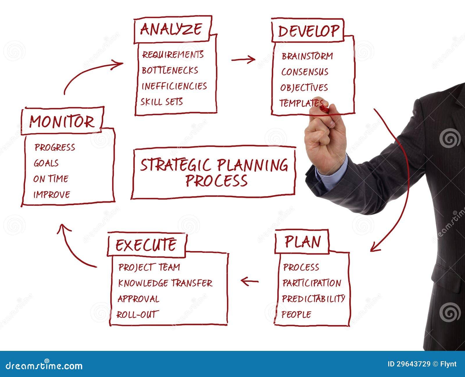 Diagrama del proceso de hojas de operación (planning) estratégicas