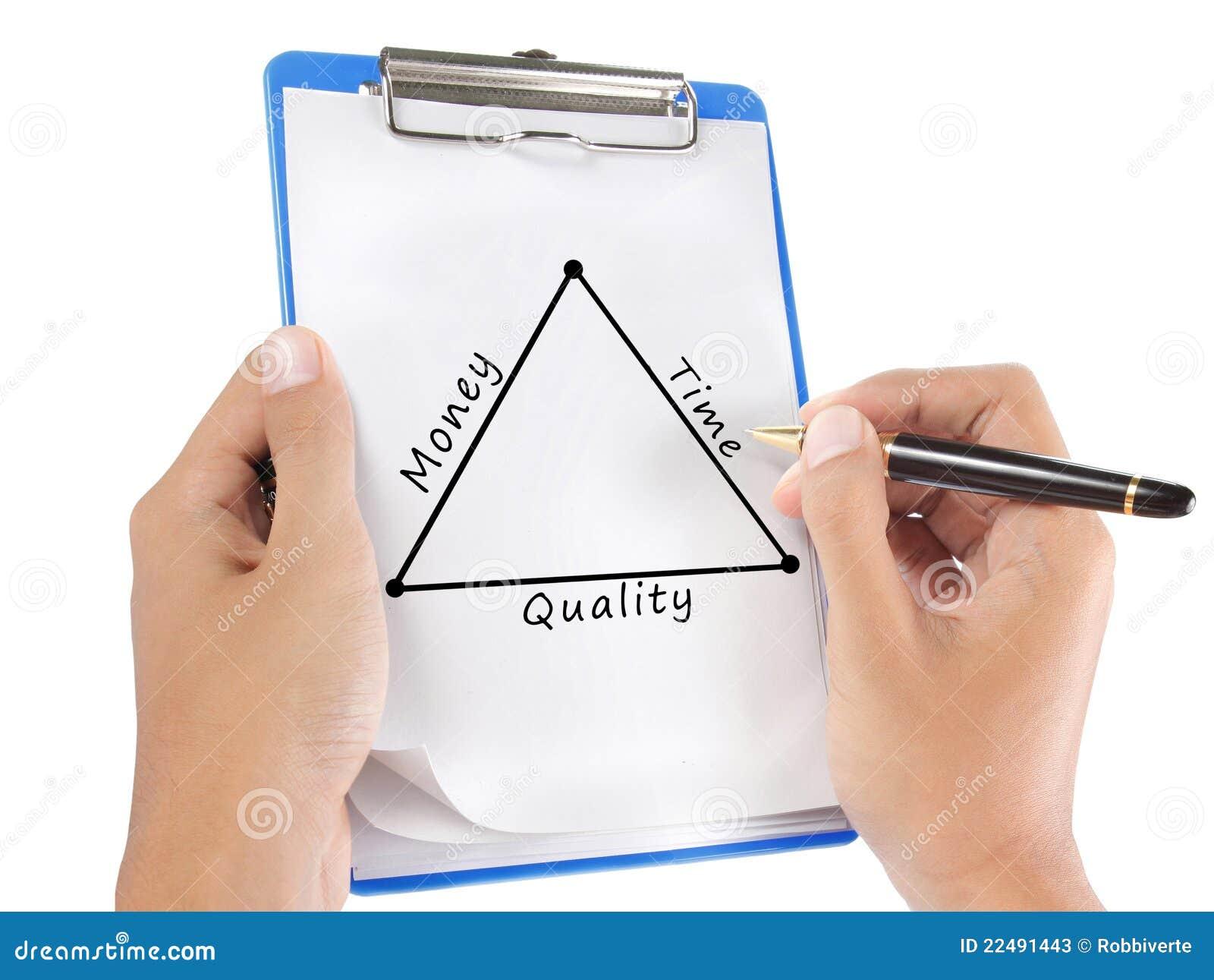 Diagrama del tiempo, de la calidad y del dinero