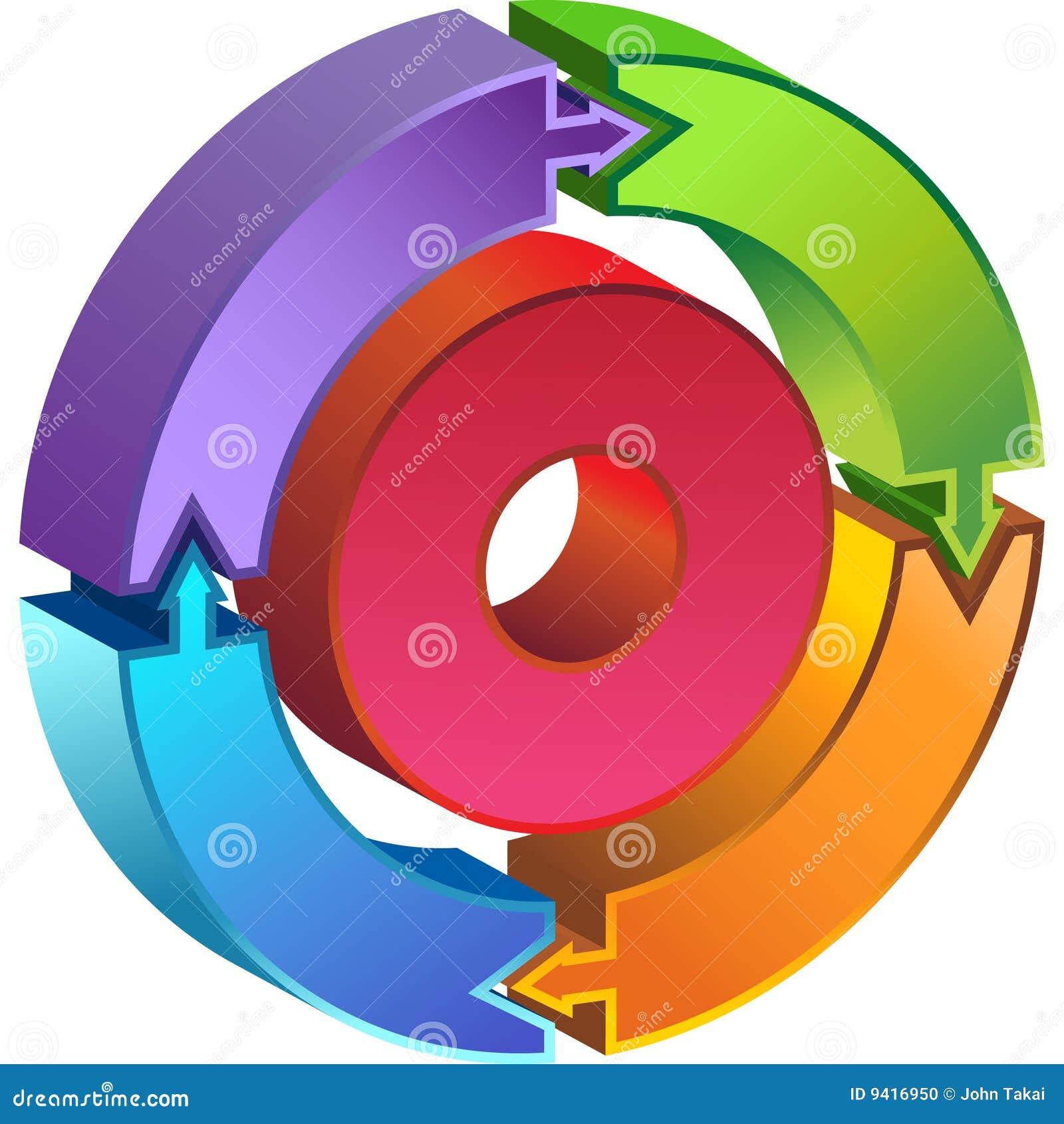Diagrama do círculo do processo - setas 3D