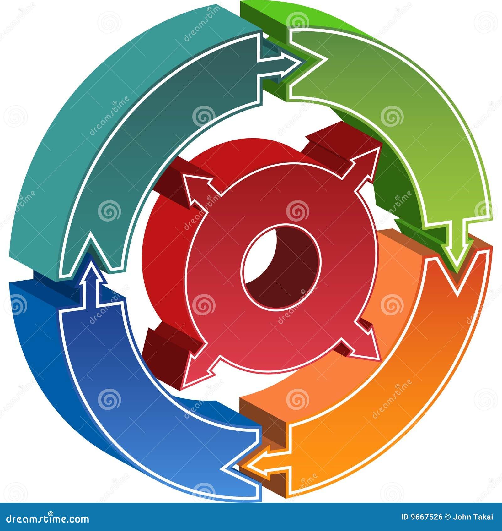 Diagrama do círculo do processo - setas