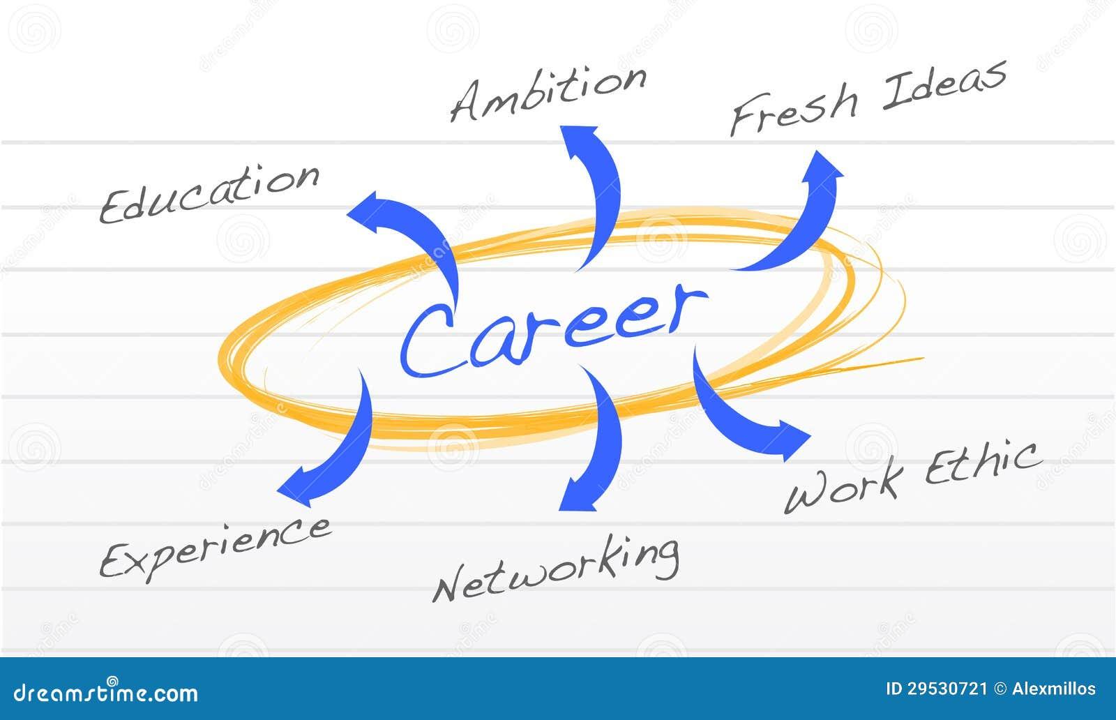 Diagrama do sucesso da carreira