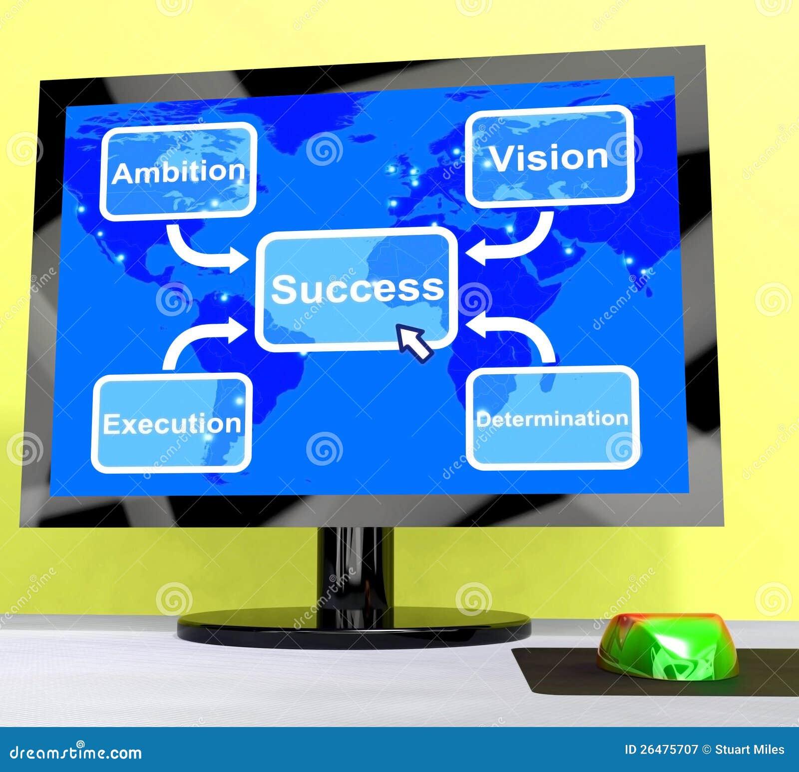 Diagrama do sucesso que mostra a visão e a determinação