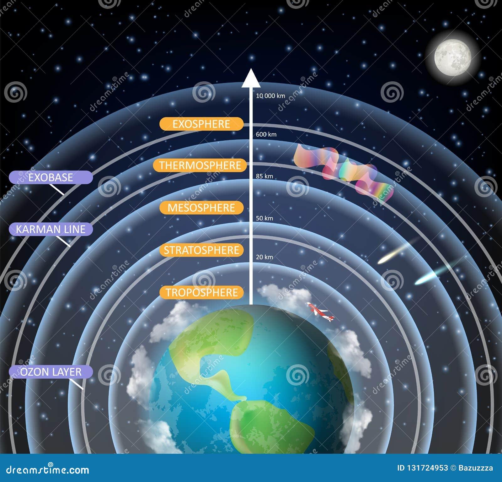 Diagrama Educacional Do Vetor De Camadas Da Atmosfera Da Terra