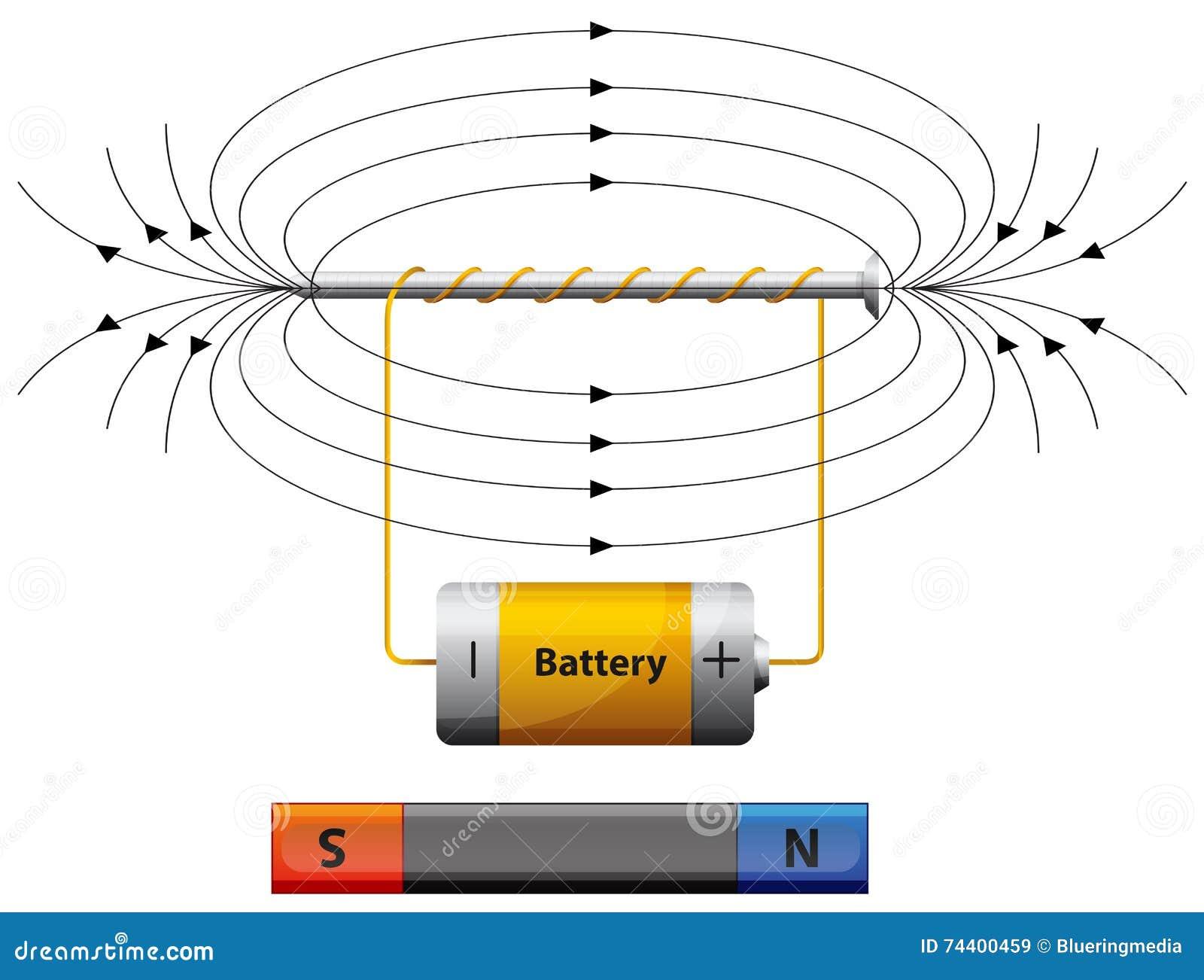 Ziemlich Magnet Draht Diagramm Fotos - Elektrische Schaltplan-Ideen ...