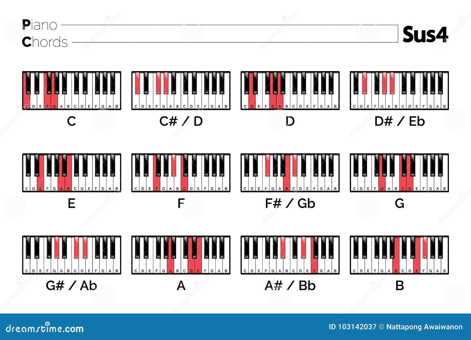Diagramm Des Klavier Akkords Sus15 Vektor Abbildung   Illustration ...
