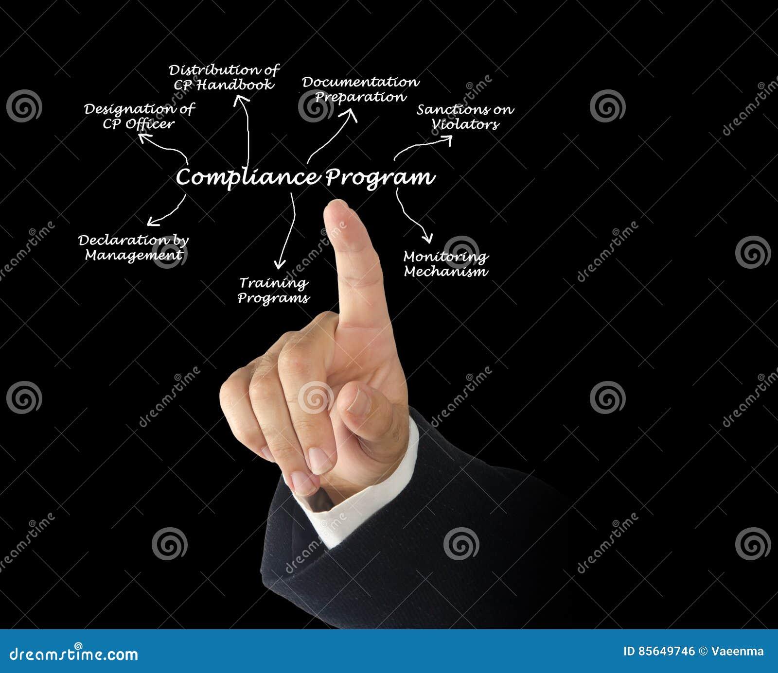 Diagramma del programma di conformità