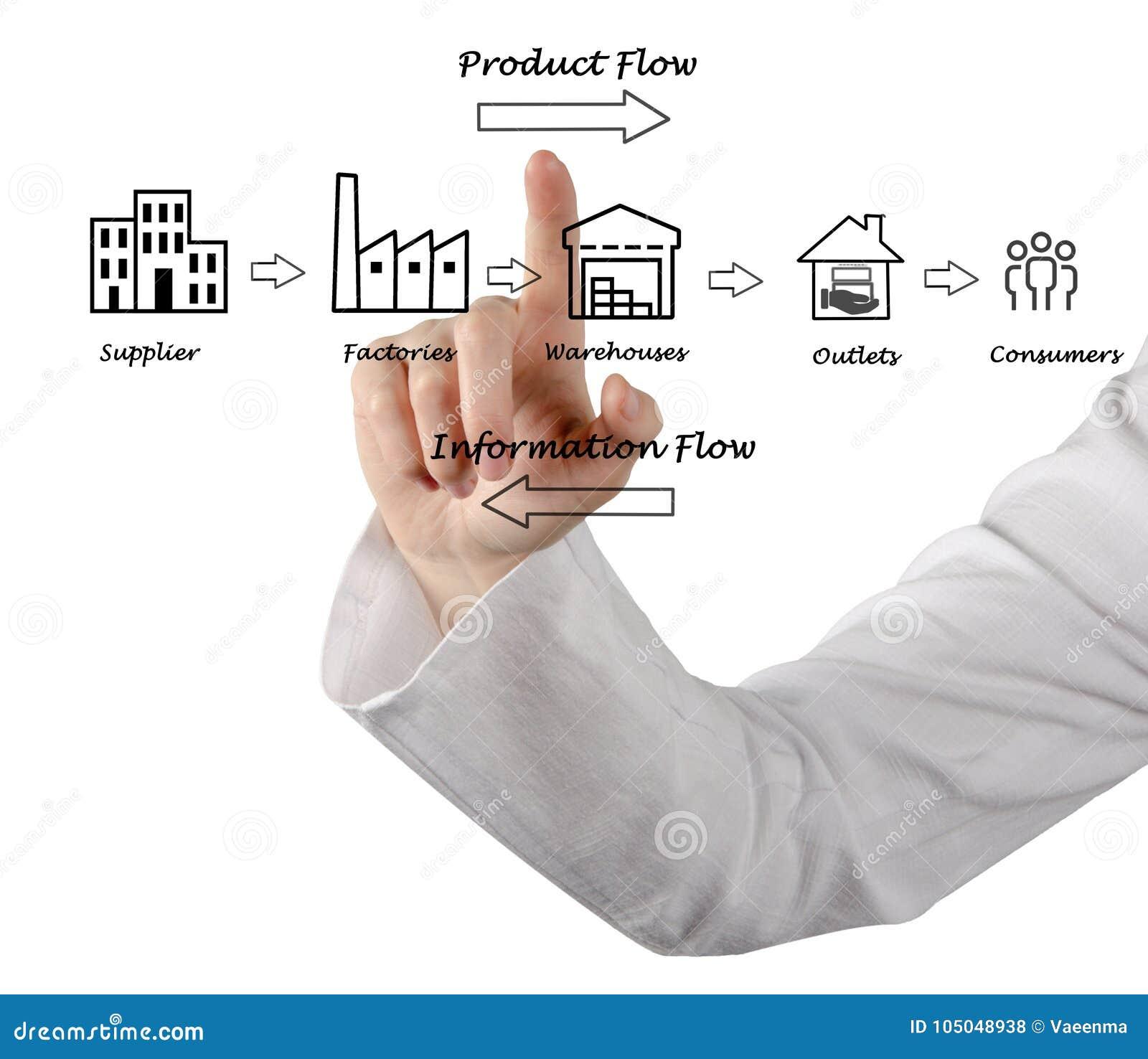 Diagramma della catena di fornitura