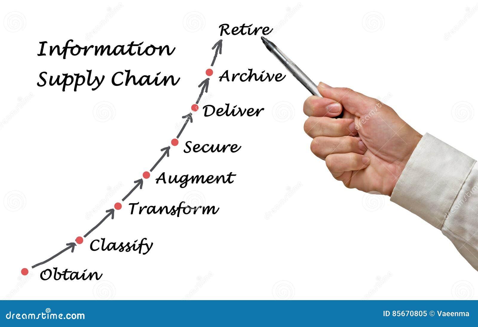 Diagramma della catena di fornitura di informazioni
