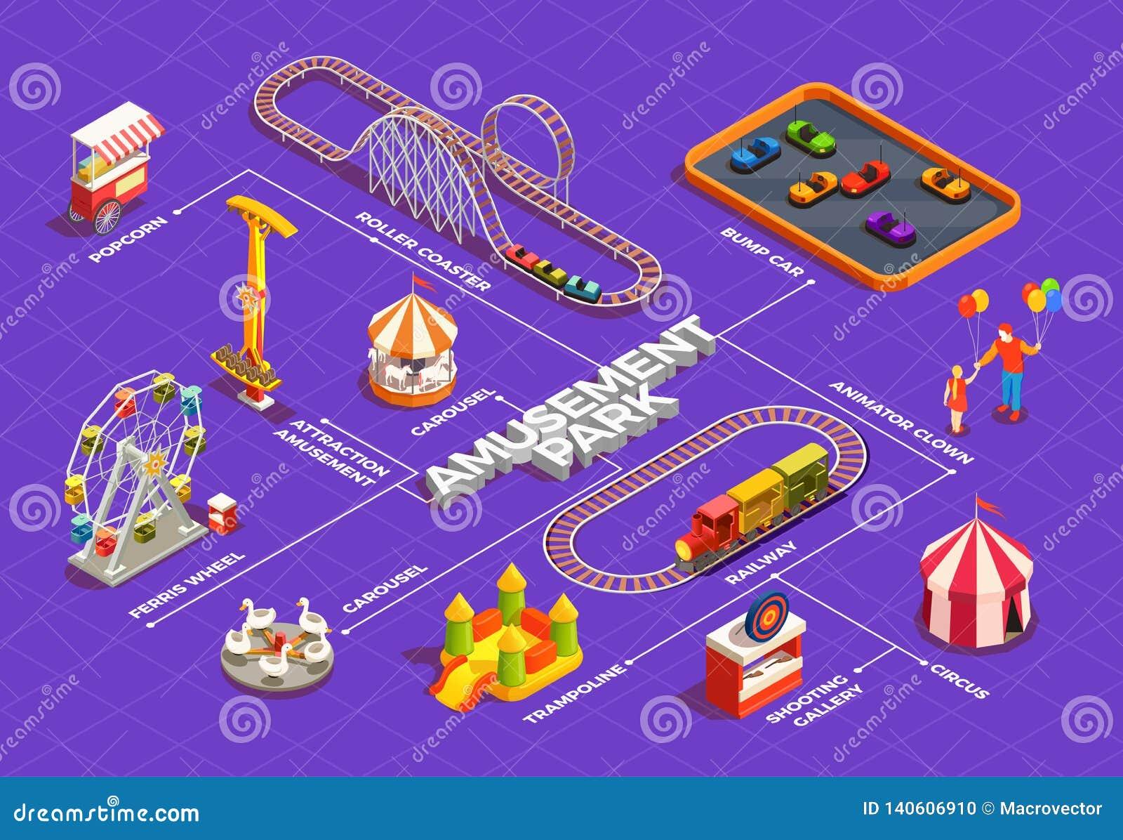 Diagramma di flusso del parco di divertimenti