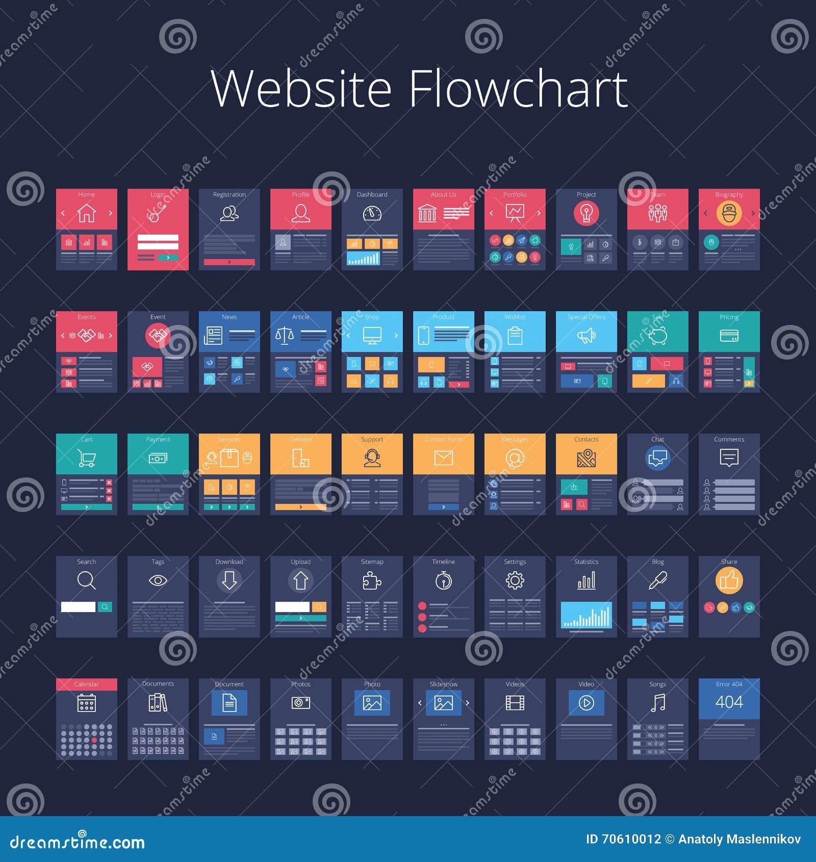Diagramma di flusso del sito Web
