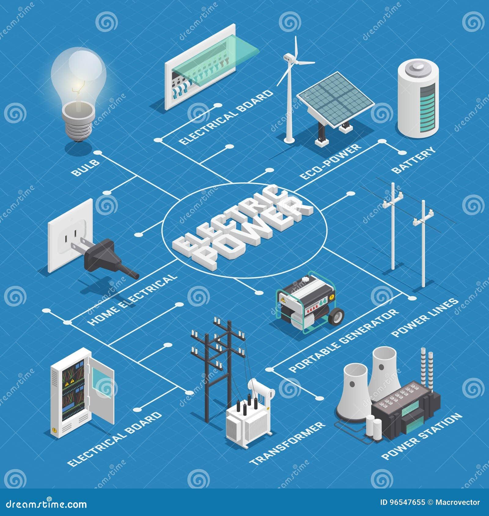 Diagramma di flusso isometrico della rete di potere di elettricità