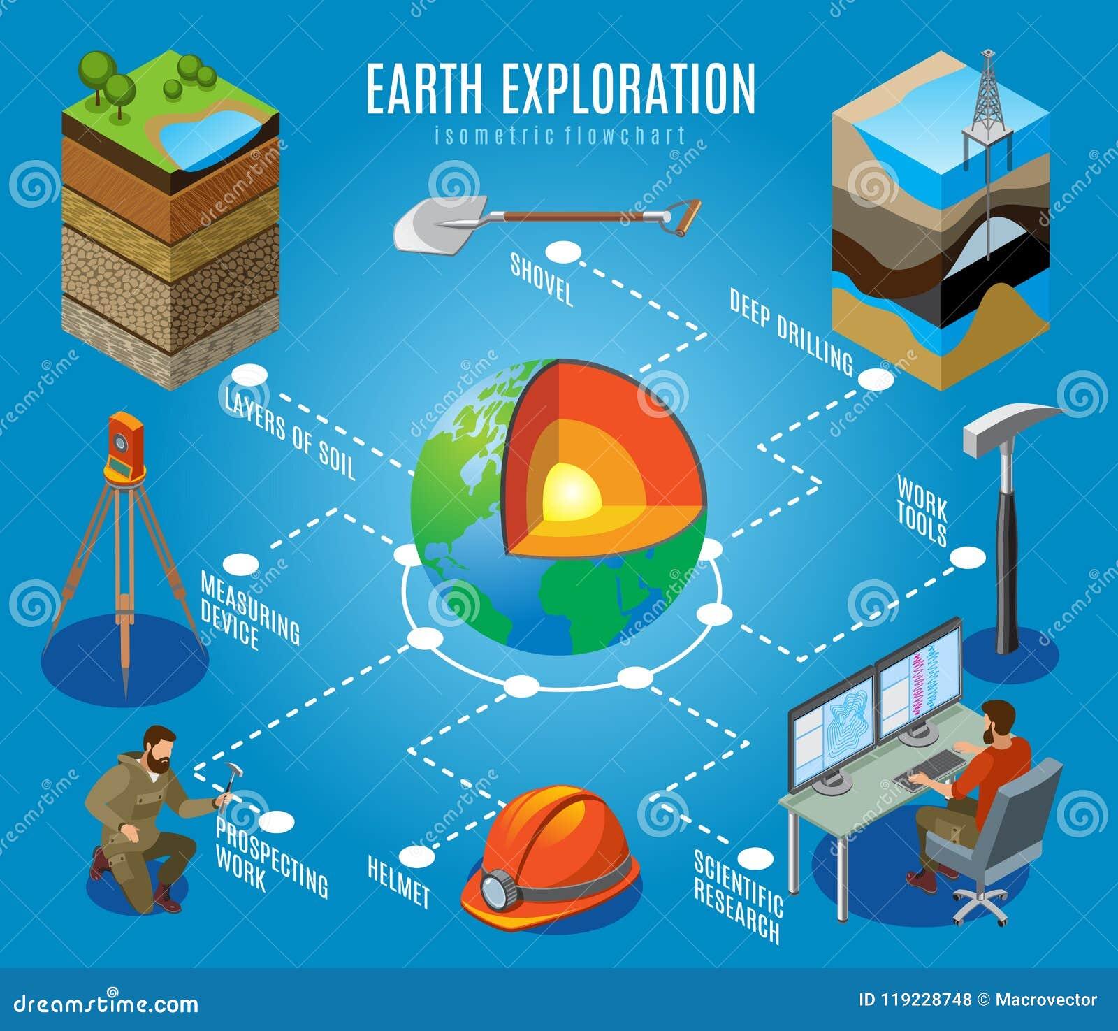 Diagramma di flusso isometrico di esplorazione della terra