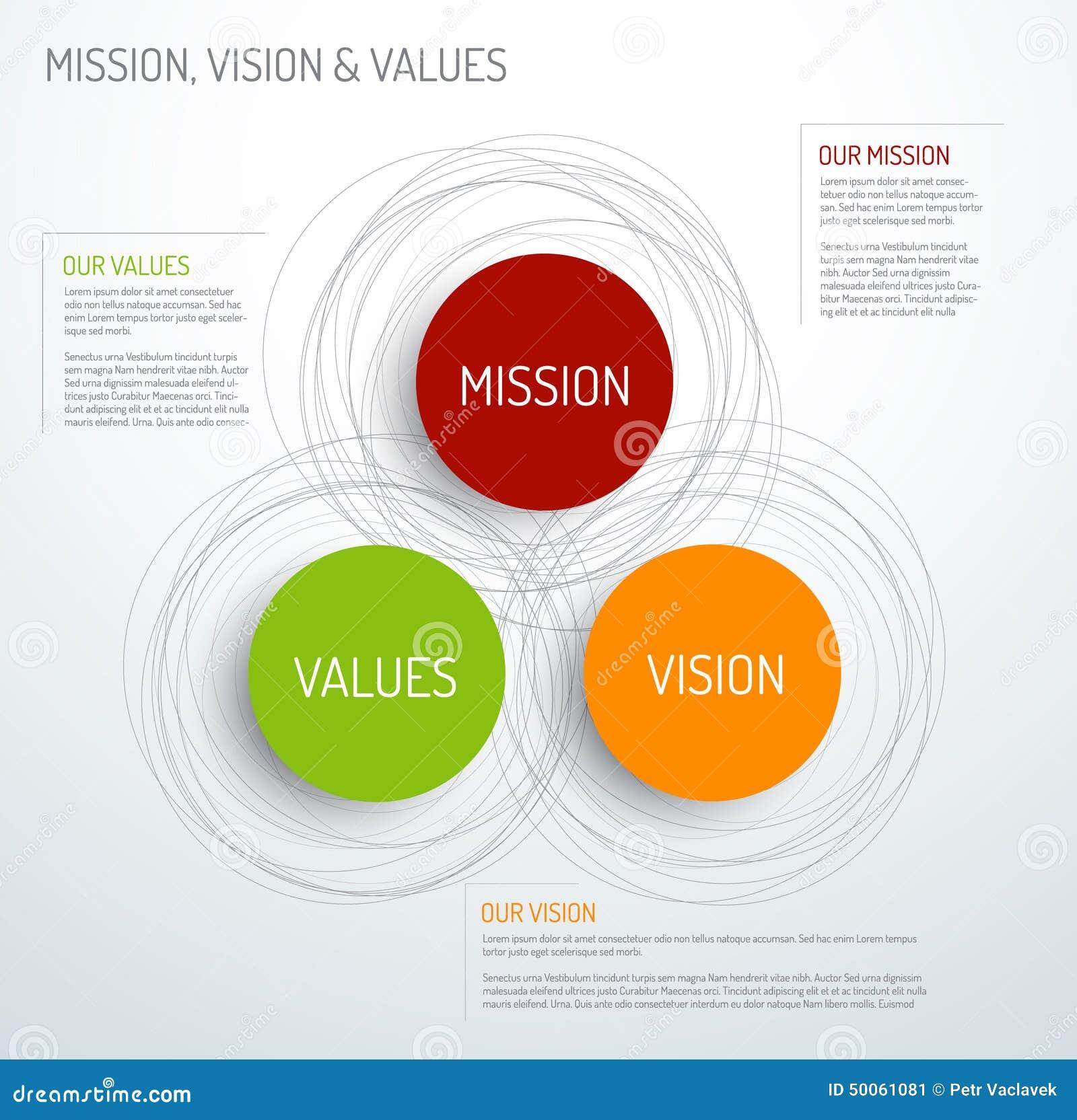 Diagramma di missione, di visione e di valori