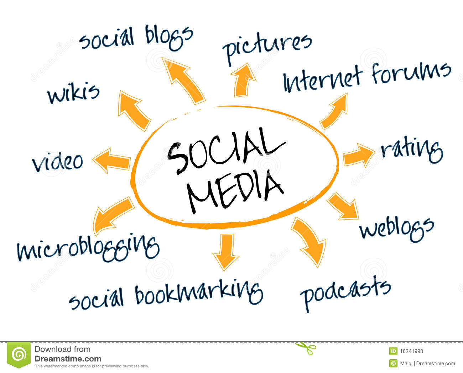 Diagramma sociale di media