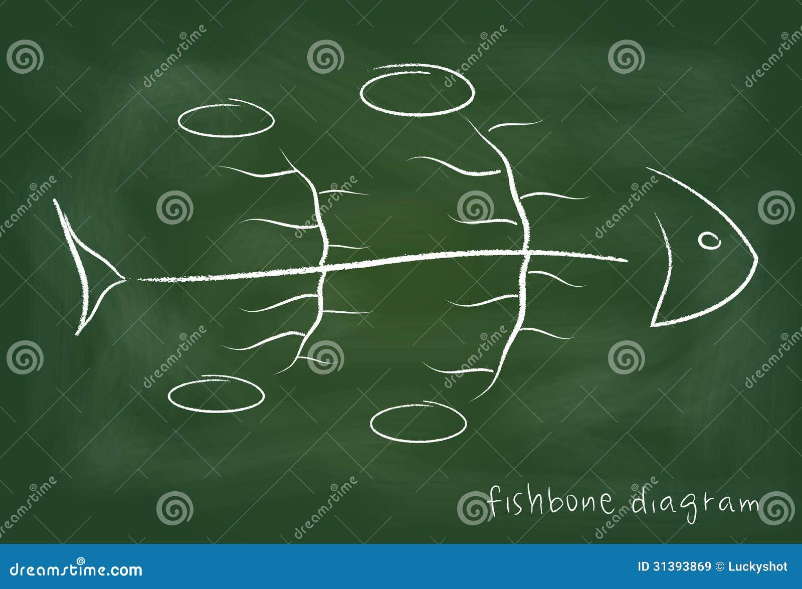 Diagramme causal de Fishbone sur le tableau noir