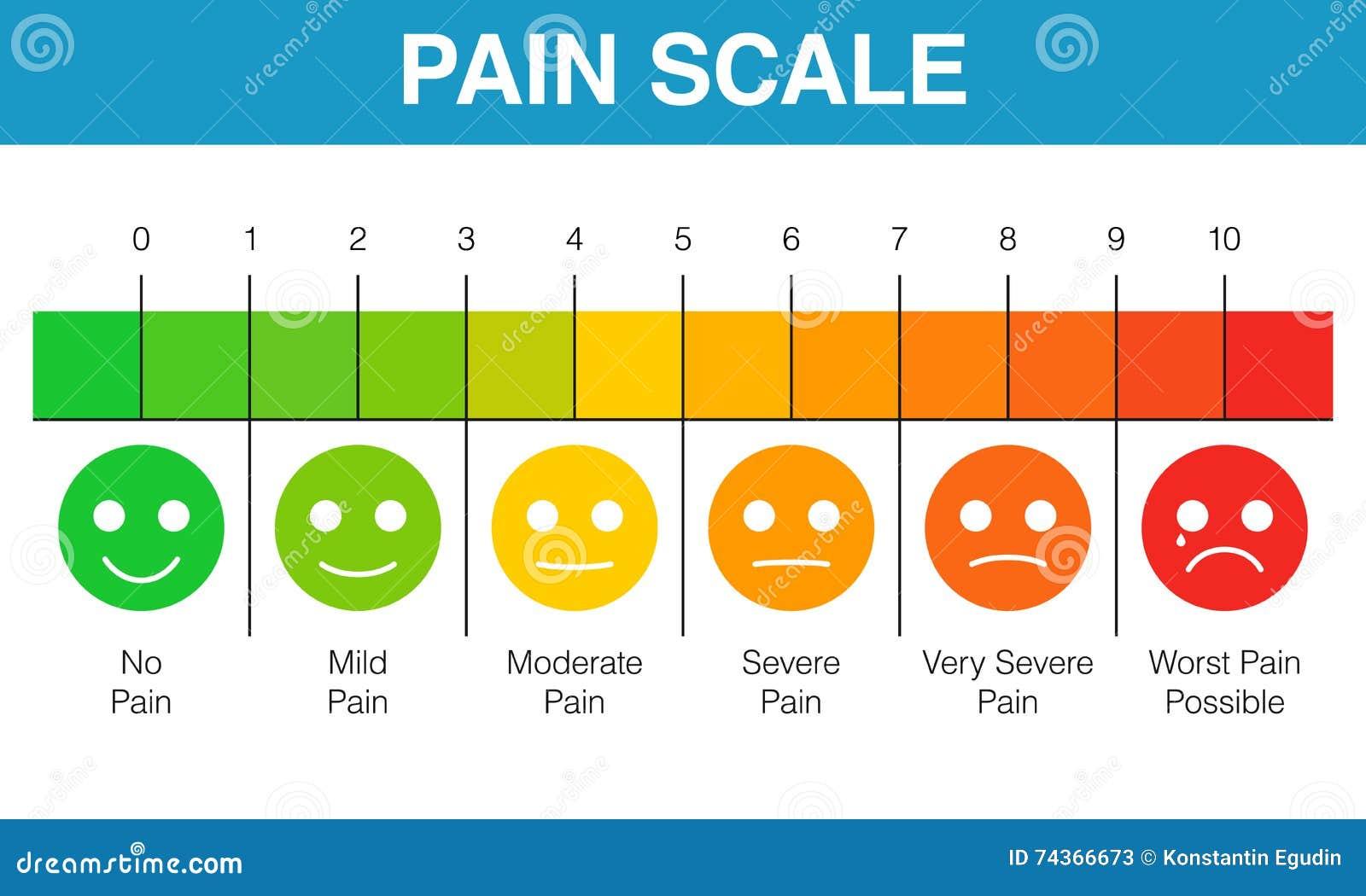 Diagramme d échelle d évaluation de douleur
