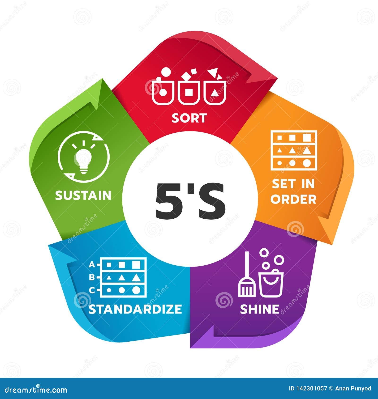 Diagramme de diagramme de gestion de la méthodologie 5S avec la sorte Placez dans l ordre éclat Normalisez et soutenez Illustrati