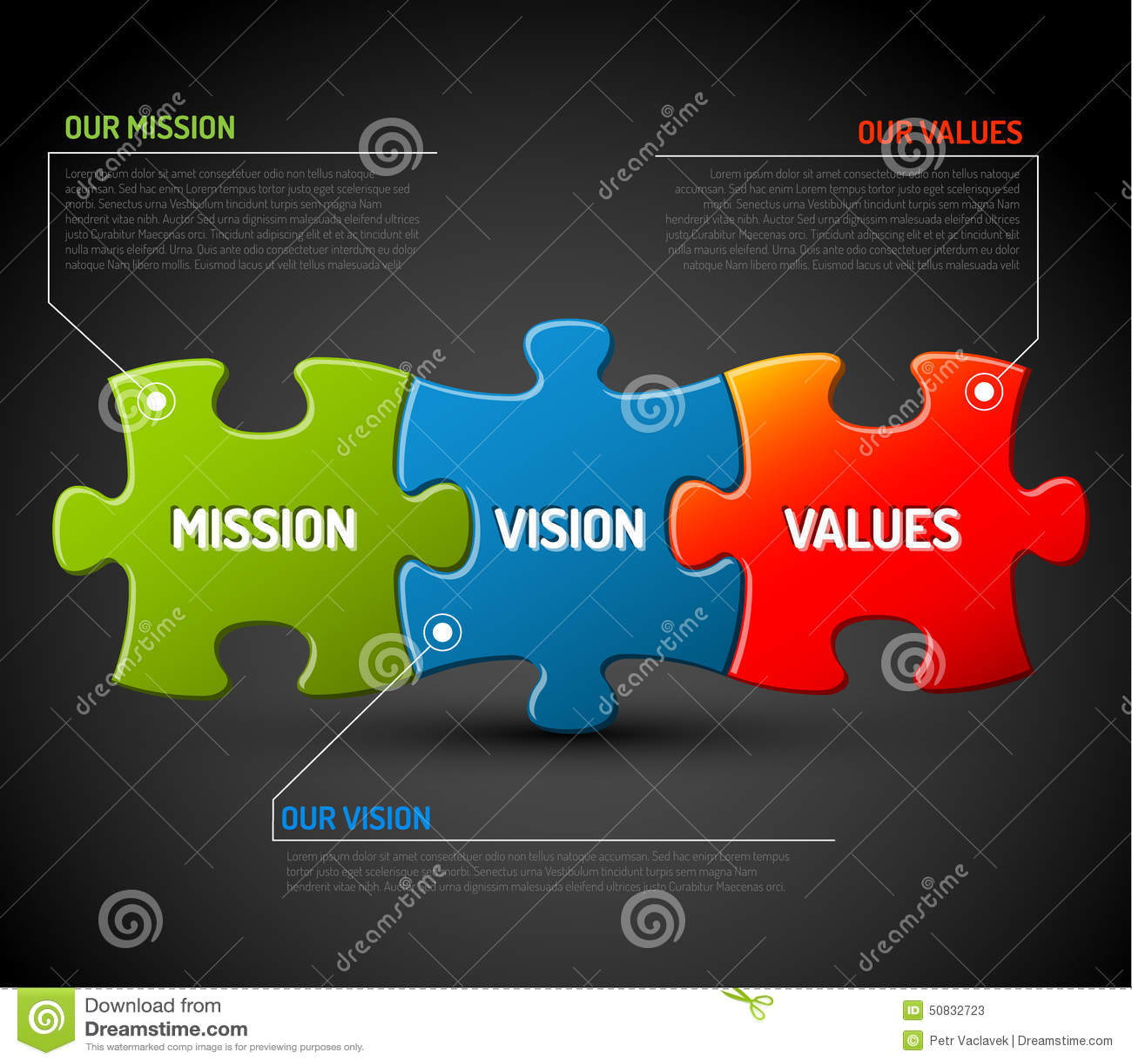 Diagramme de mission, de vision et de valeurs