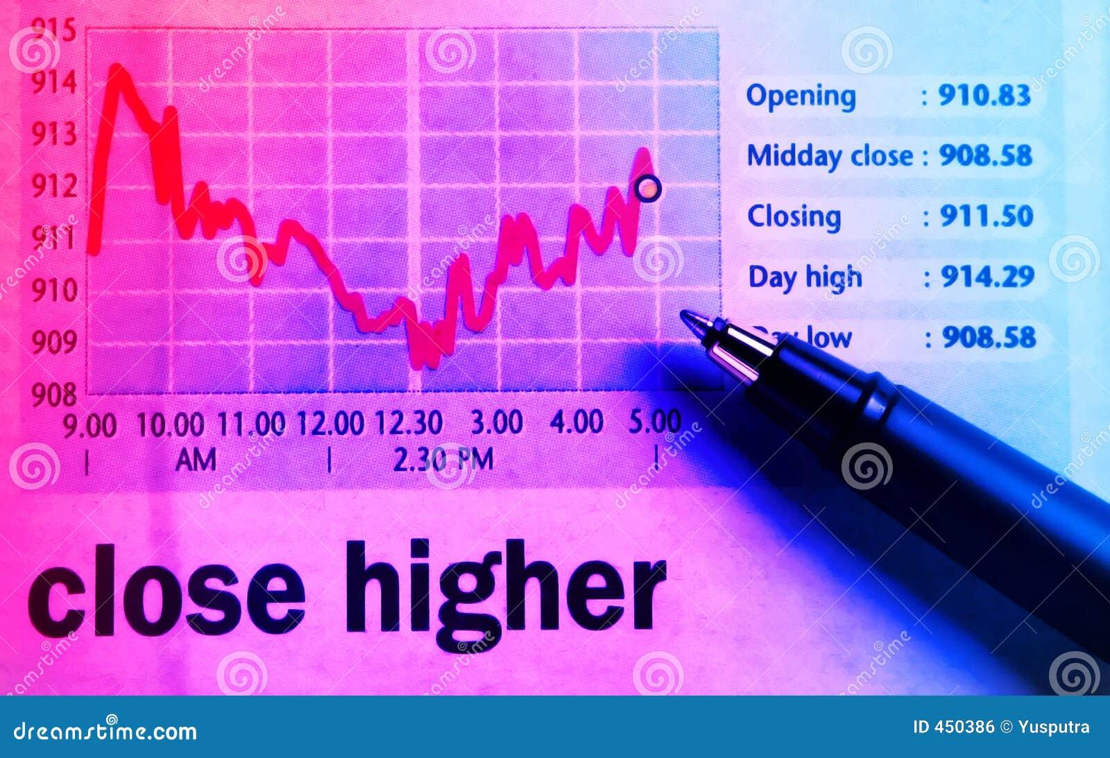 Diagramme de stocks - plus haut proche