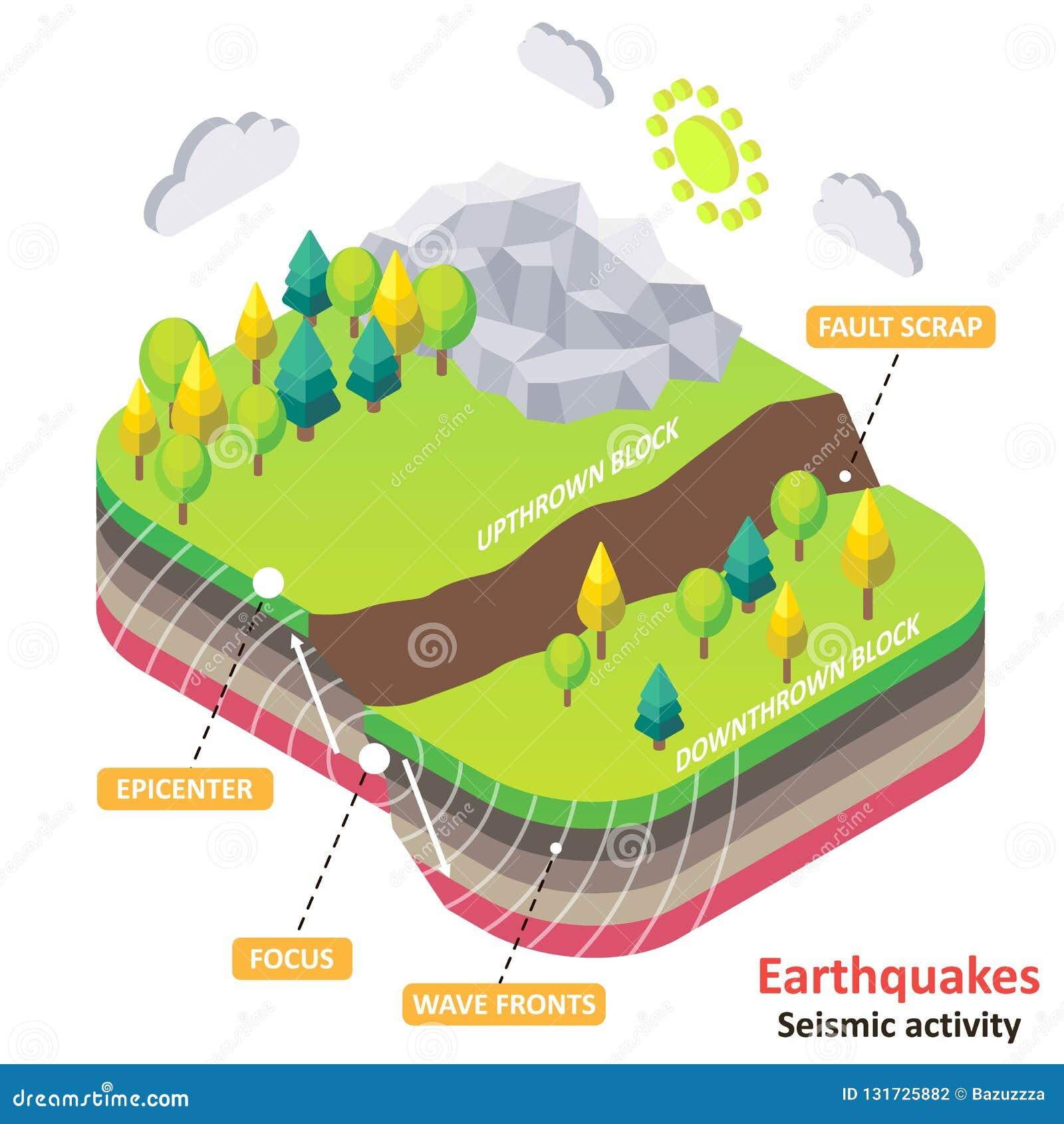 Diagramme isométrique de vecteur de tremblement de terre ou d activité sismique