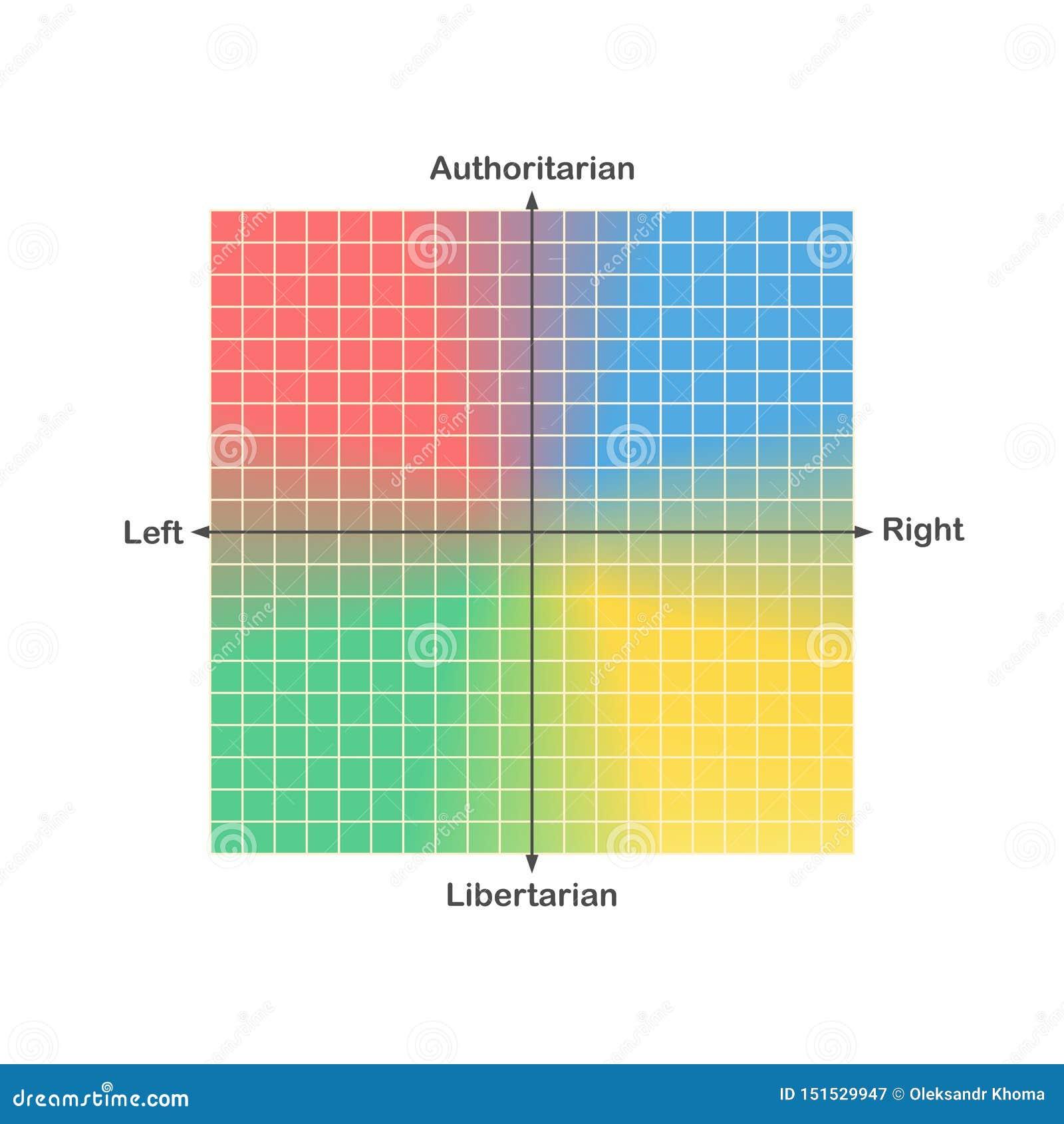 Diagramvektor för politisk kompass eller för politiskt spektrum