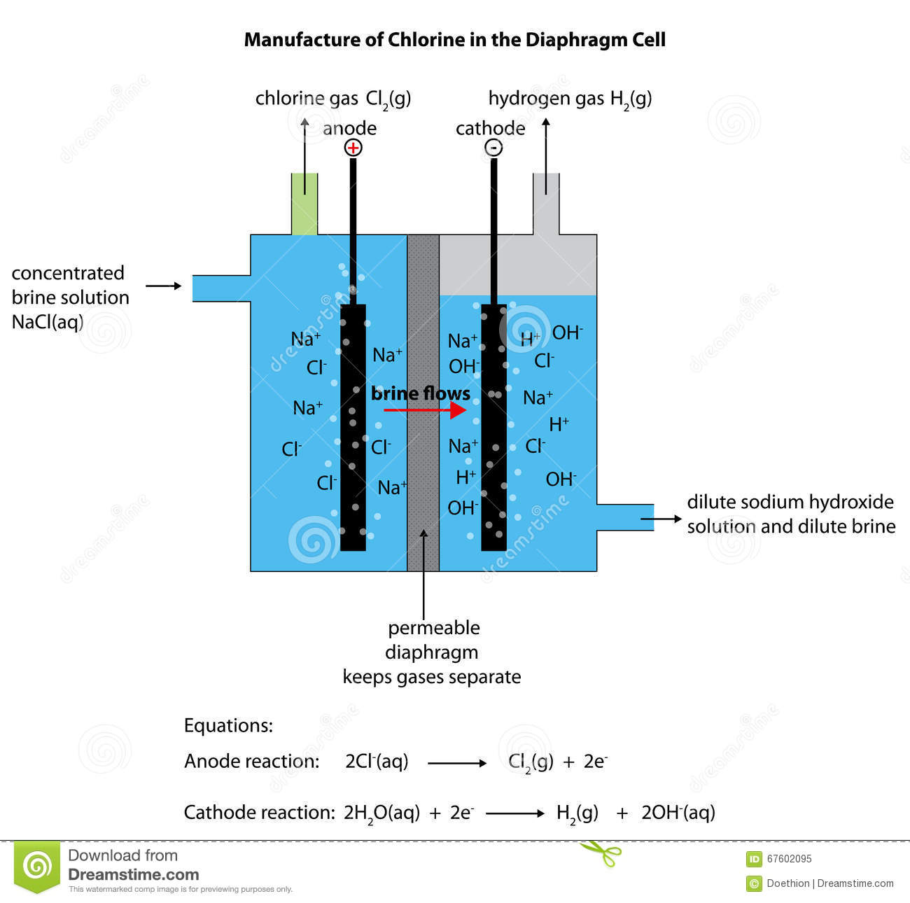 Diaphragm Cell Diagram For Manufacturing Chlorine Stock Illustration