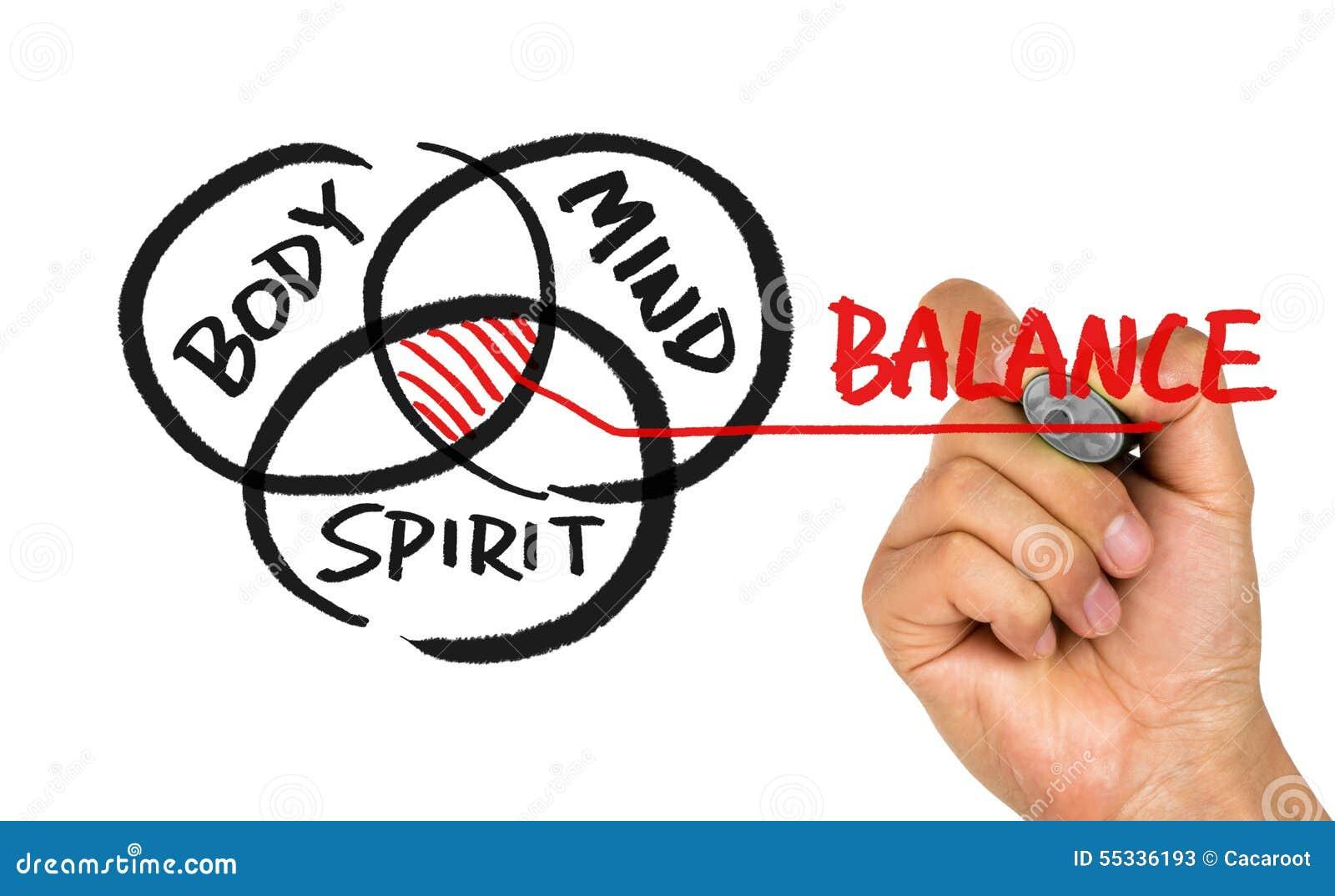 Dibujo de la mano de la balanza del alcohol de la mente del cuerpo en whiteboard